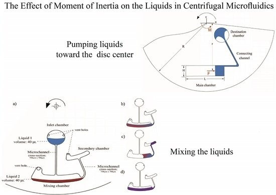 Nice Micromachines | Free Full Text | The Effect Of Moment Of Inertia On The  Liquids In Centrifugal Microfluidics | HTML