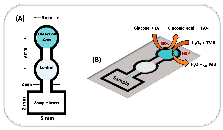 Micromachines Free Full Text Paper Based Colorimetric Biosensor For Tear Glucose Measurements