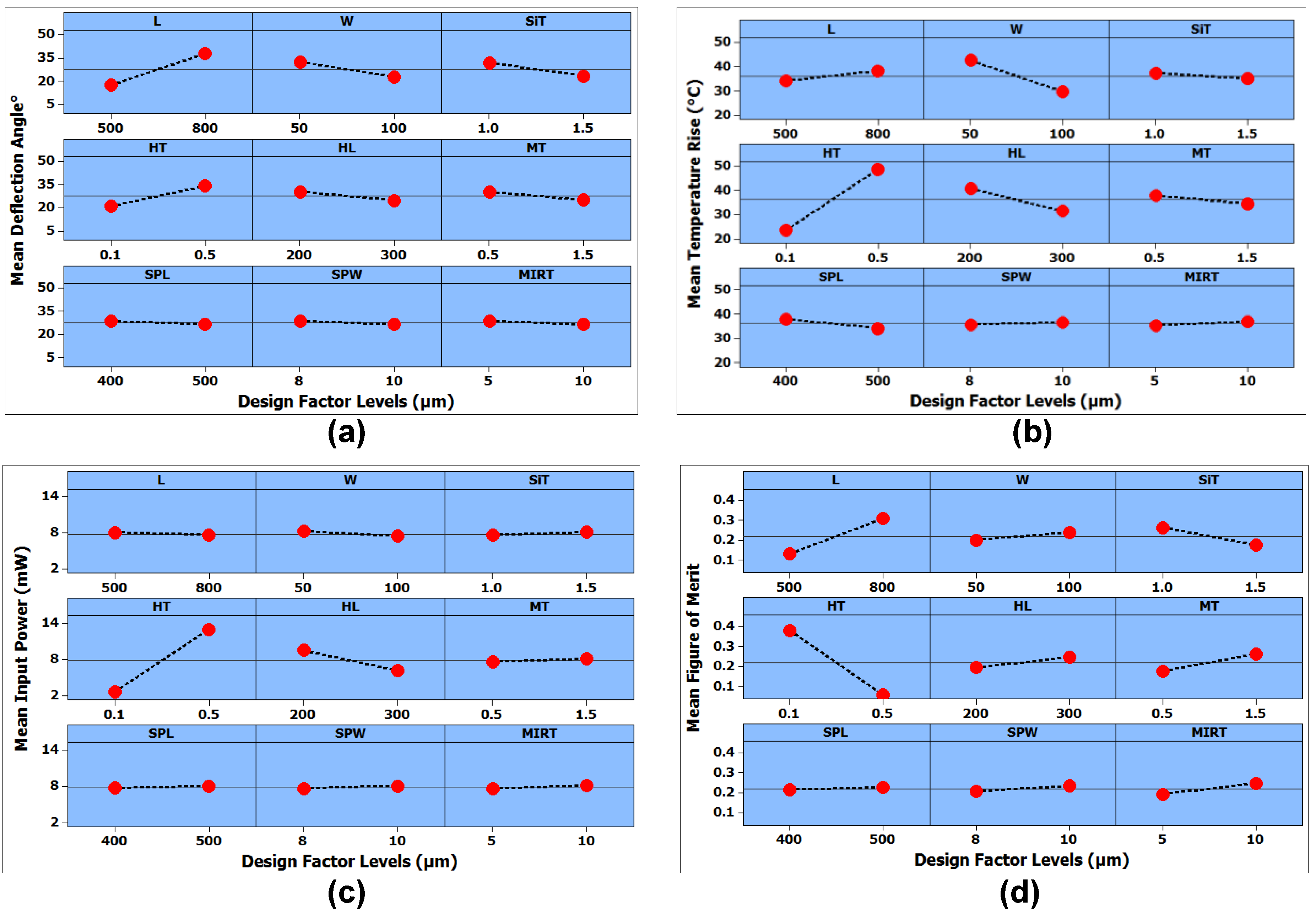 Micromachines   Free Full-Text   Multi-Response Optimization
