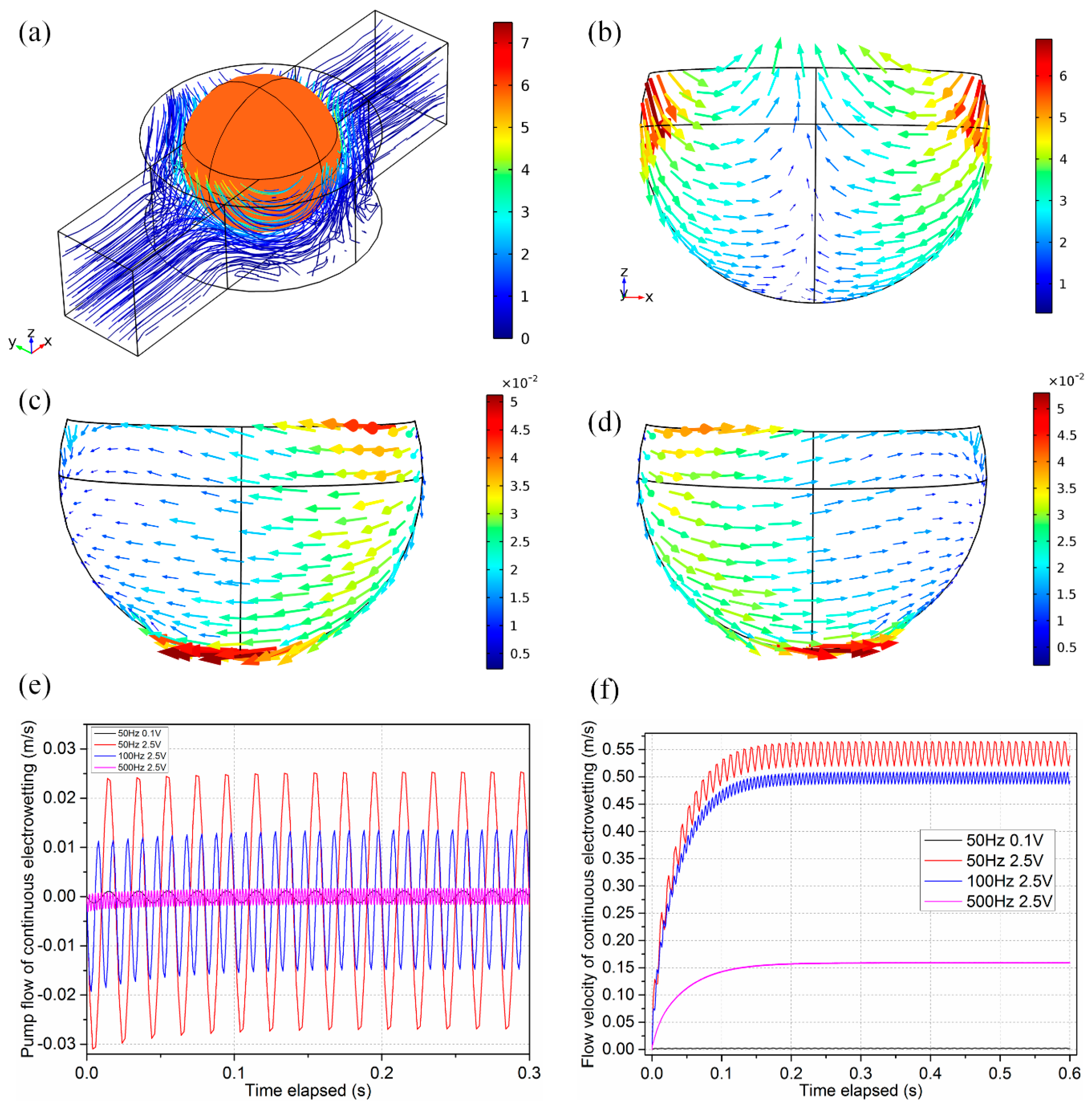 marangoni effect in microbubble systems