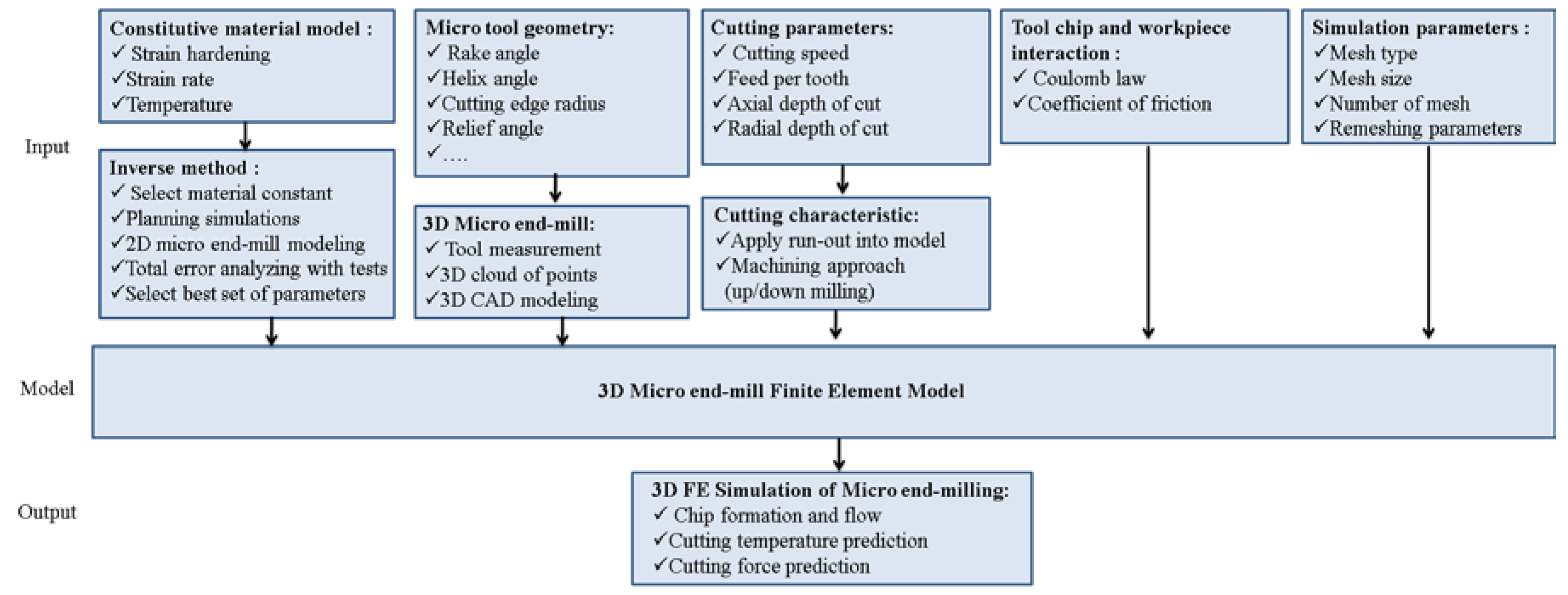 Micromachines free full text 3d finite element simulation of micromachines 08 00187 g001 biocorpaavc