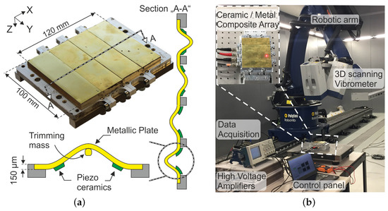 Micromachines | Special Issue : Piezoelectric MEMS