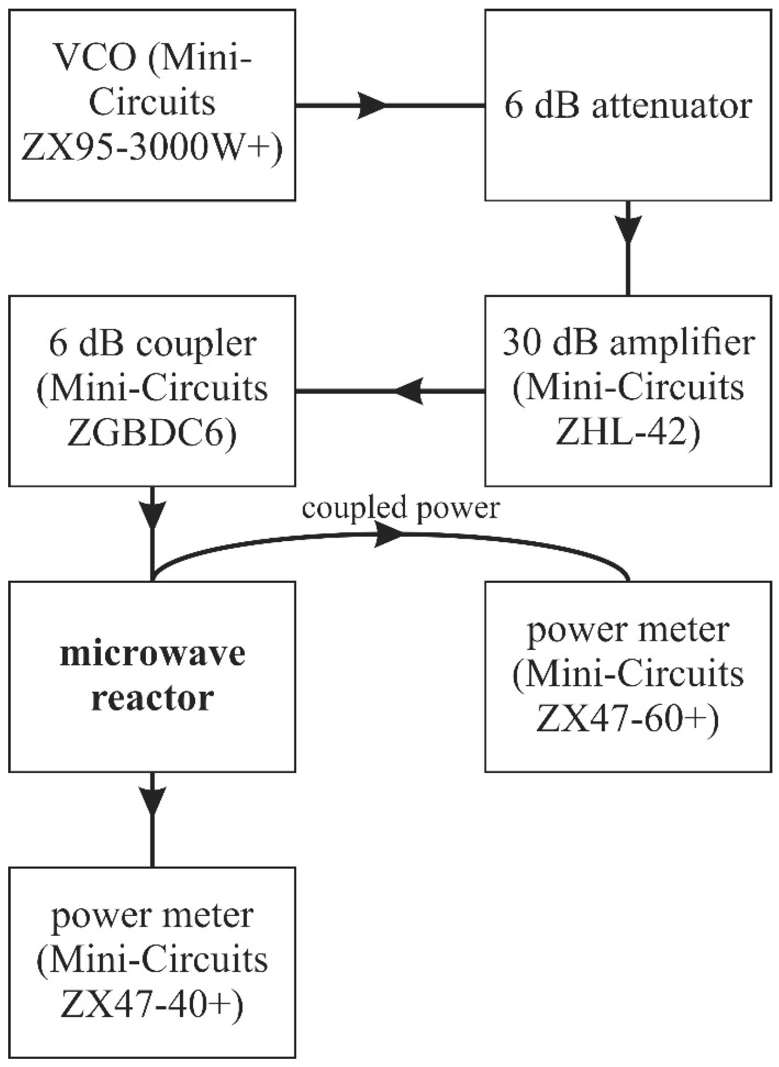 Micromachines Free Full Text Microfluidical Microwave Reactor  # Wertheim Muebles Jose Hernandez
