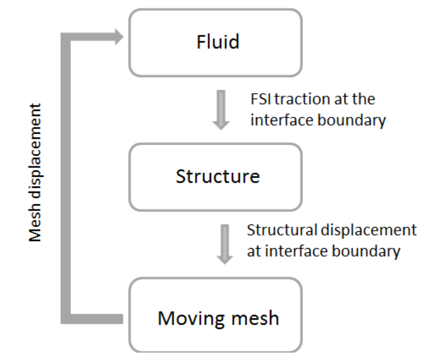 Micromachines | Free Full-Text | Analysis of Membrane Behavior of a
