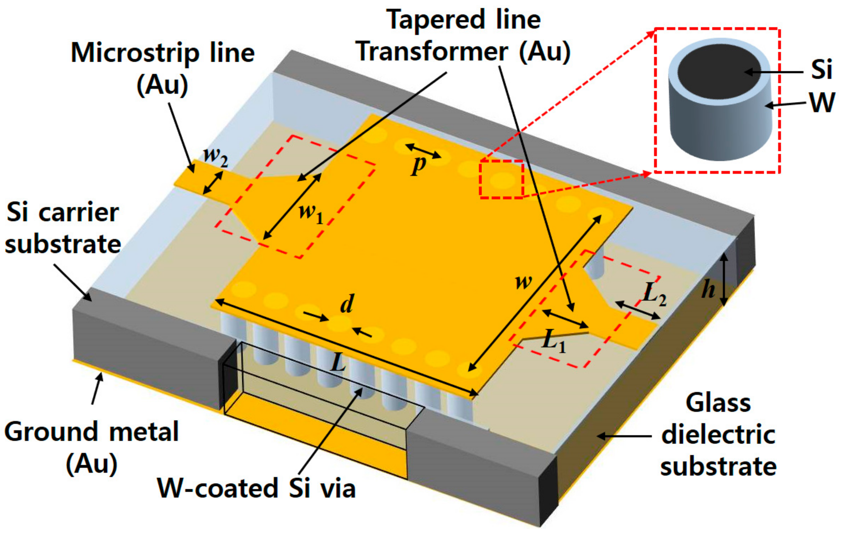 Micromachines Free Full Text Millimeter Wave Substrate Integrated Circuit Thin Of Semiconductor Material 09 00172 G001 Figure 1 Schematic View The Proposed