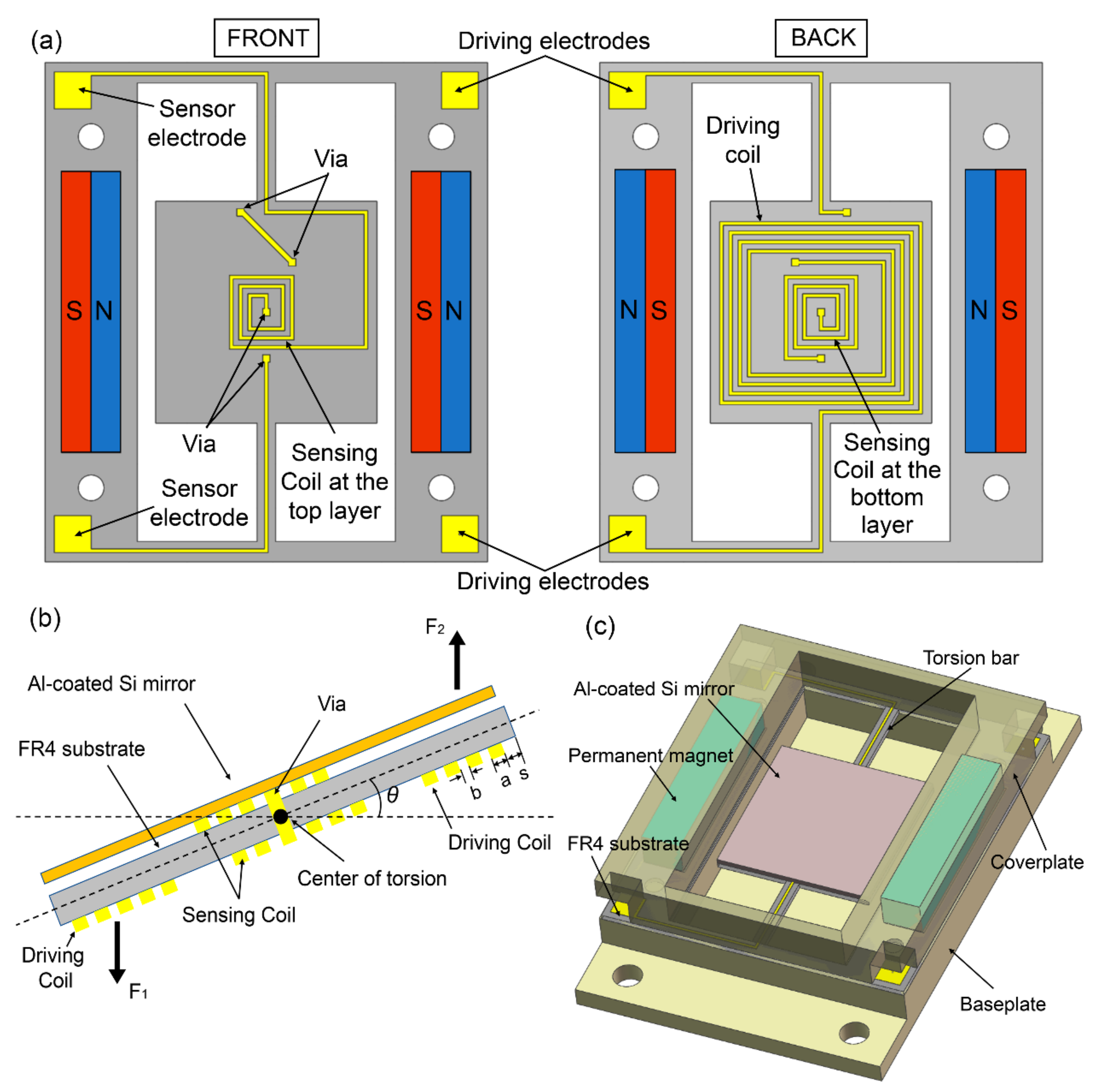 Micromachines Free Full Text Fr4 Based Electromagnetic Scanning Assembled Board From Schematic 1 No