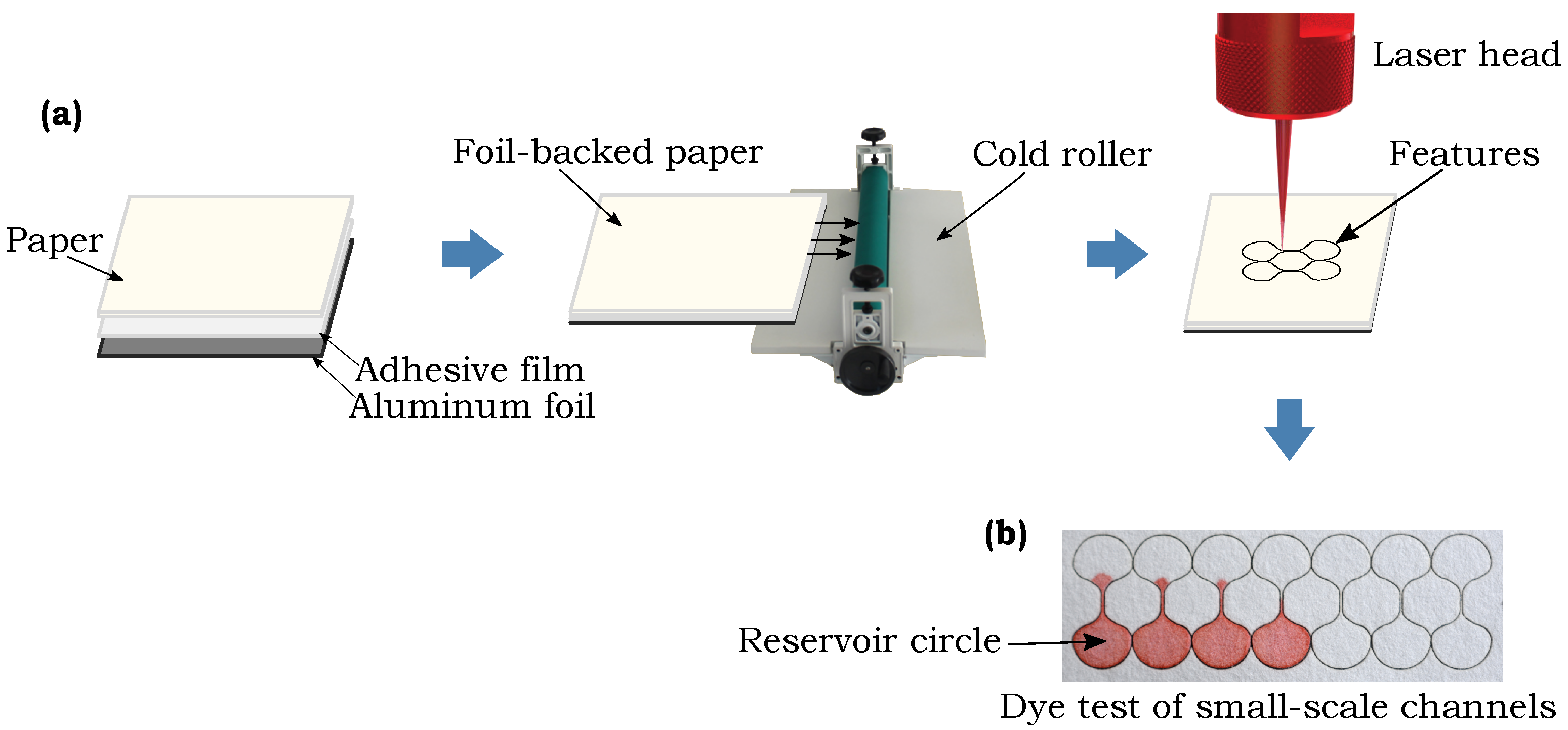 Micromachines | Free Full-Text | Features in Microfluidic Paper