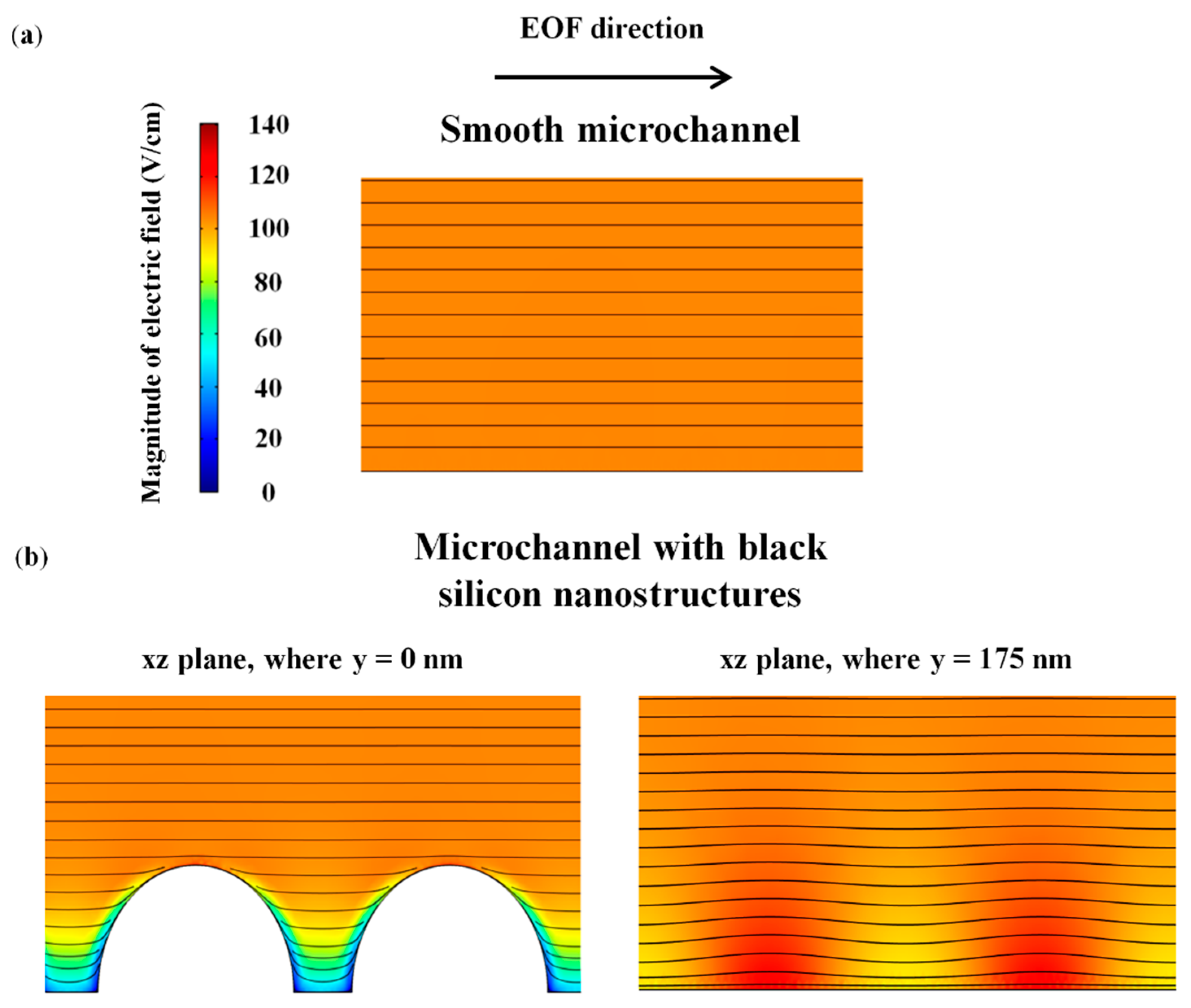 Micromachines | Free Full-Text | Electroosmotic Flow in