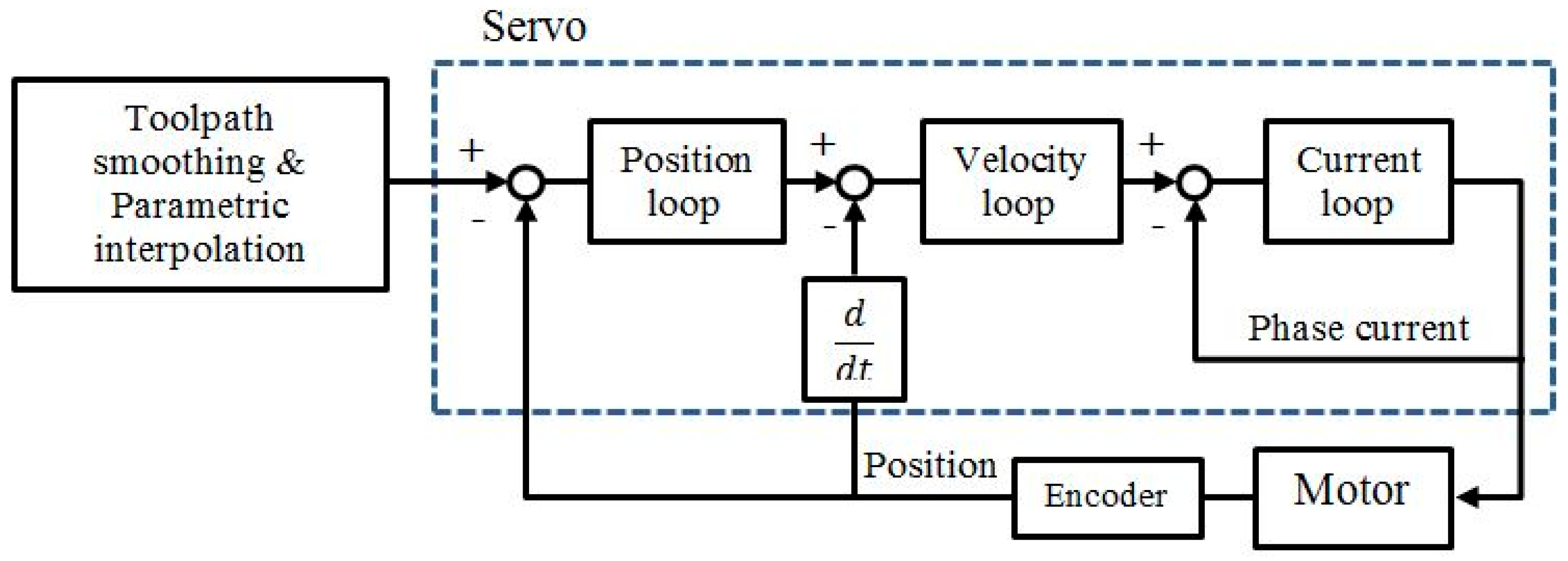 Micromachines   Free Full-Text   A Generic Control Architecture for