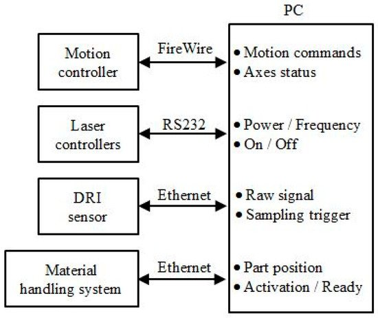 Micromachines Free Full Text A Generic Control Architecture For
