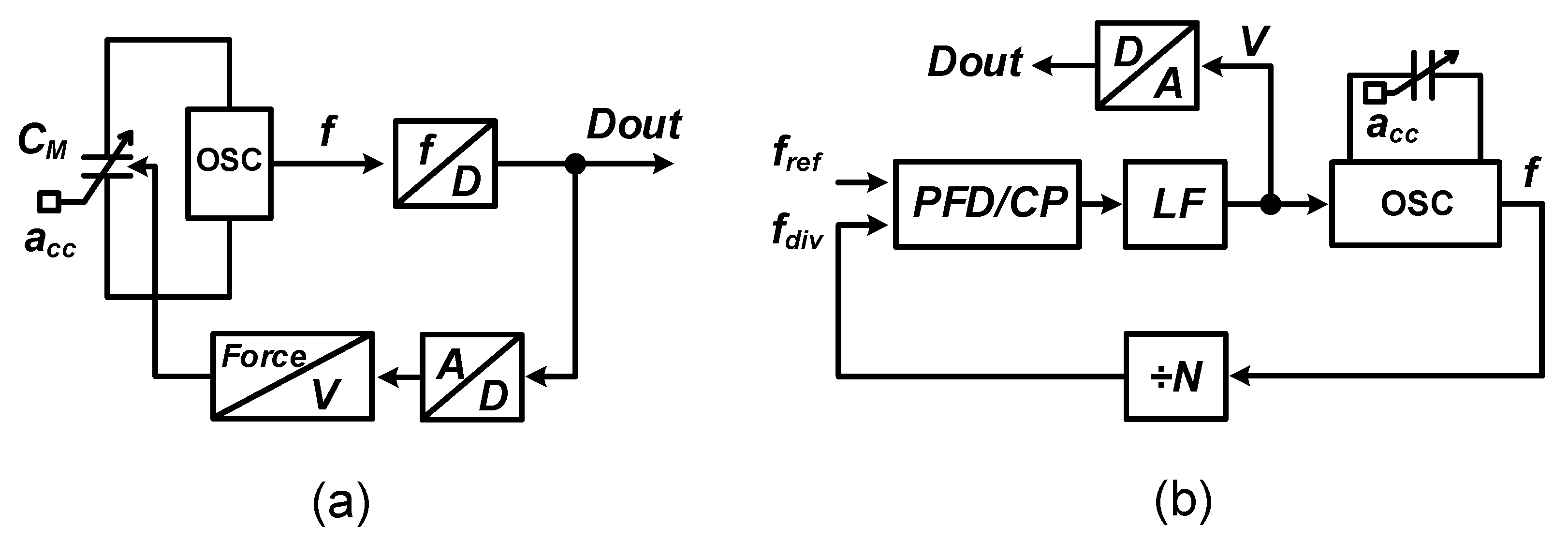 Micromachines Free Full Text On Frequency Based Interface Accelerometer Controlled Robot Circuit Diagram No