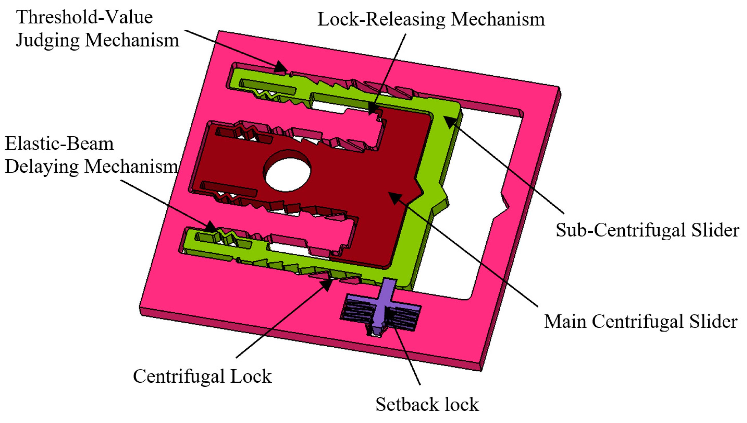 Micromachines Free Full Text Design And Analysis Of The Elastic Beam Delaying Mechanism In A Micro Electro Mechanical Systems Device Html