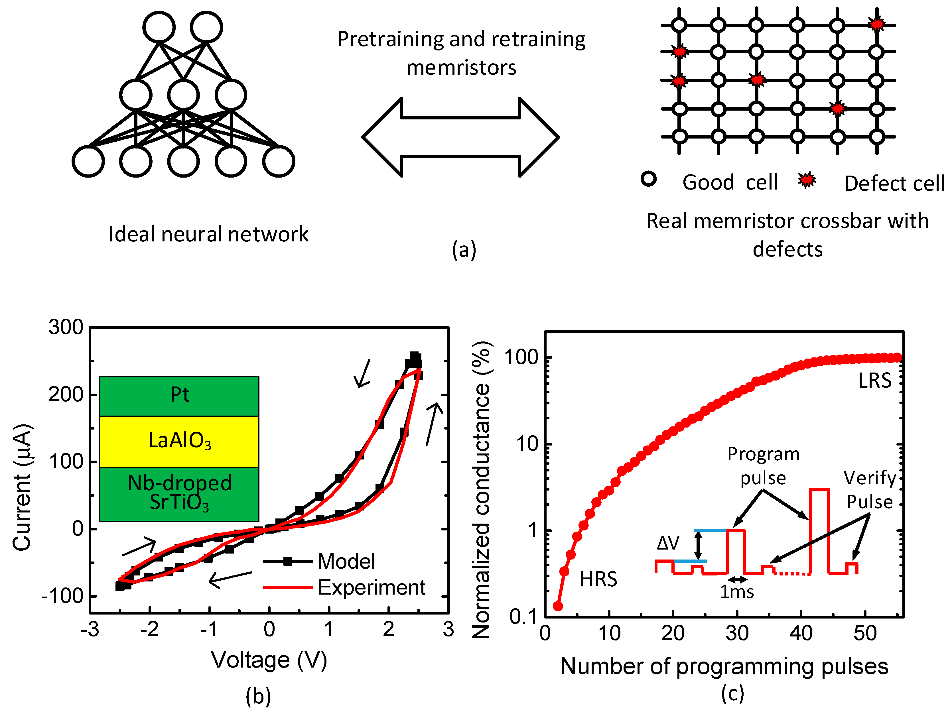 Micromachines | Free Full-Text | Partial-Gated Memristor Crossbar