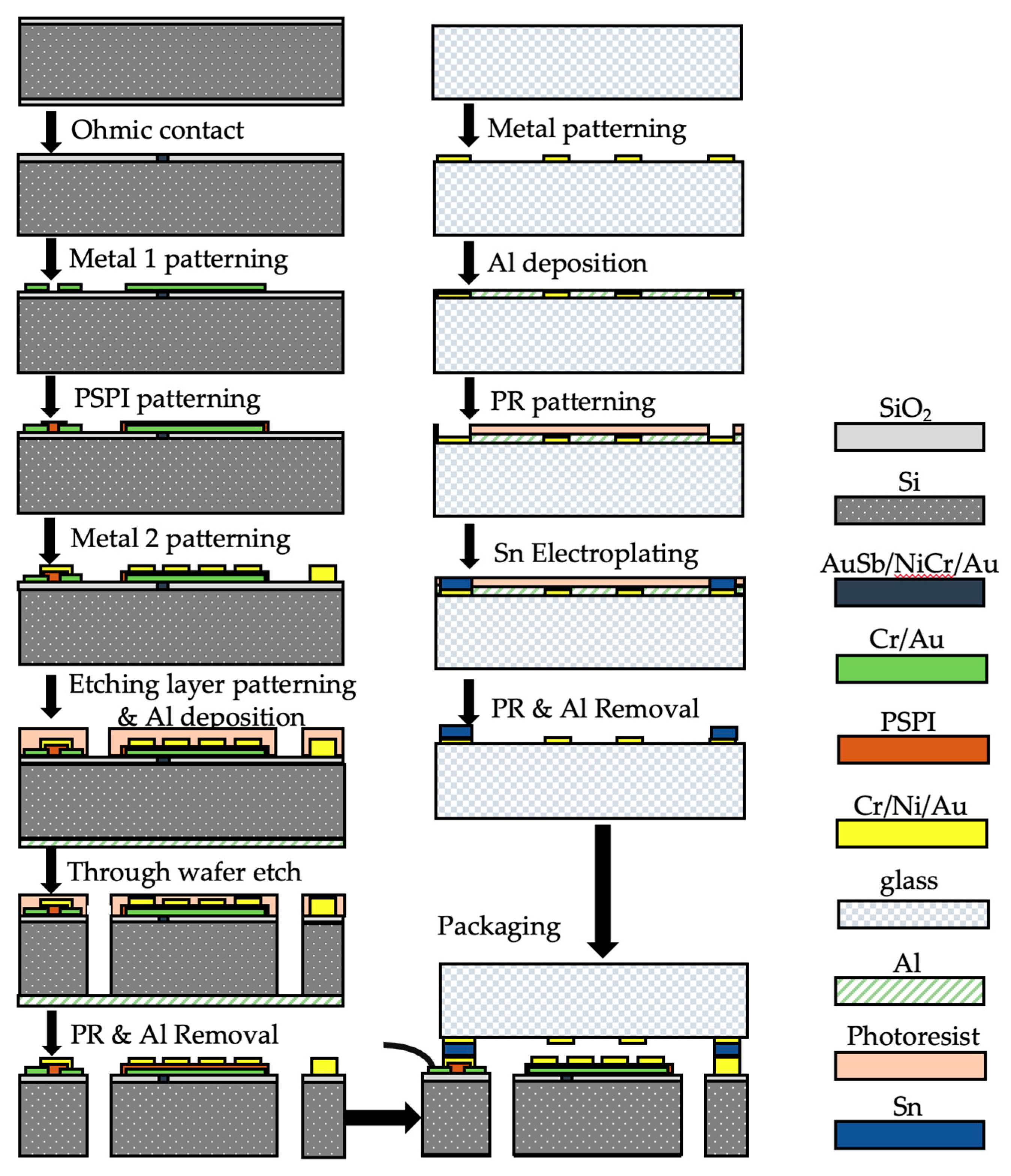 Micromachines | Free Full-Text | A MEMS Micro-g Capacitive