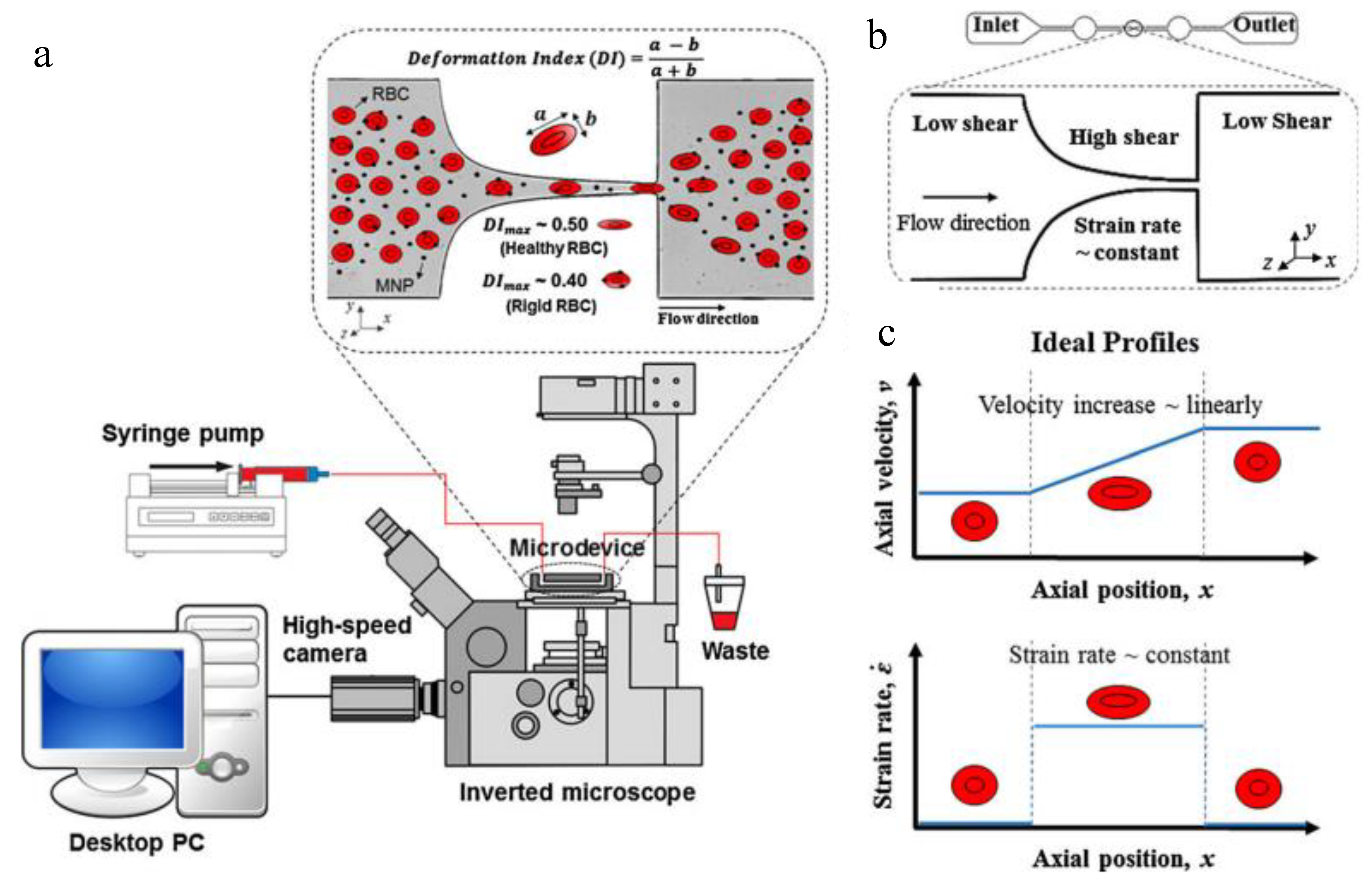 Micromachines | Free Full-Text | Evaluating Nanoparticles in