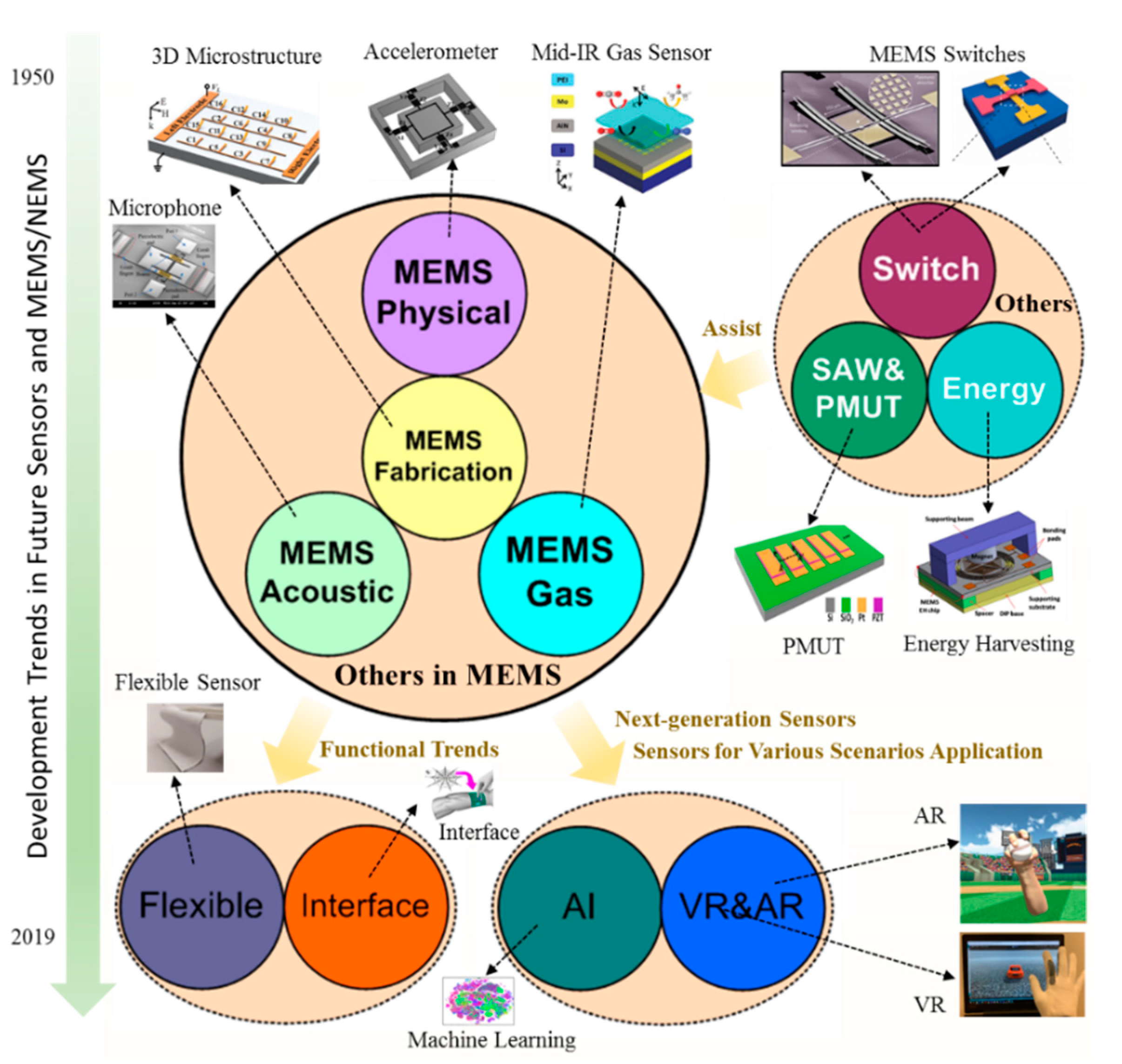 Micromachines Free Full Text Development Trends And Perspectives Of Future Sensors And Mems Nems Html