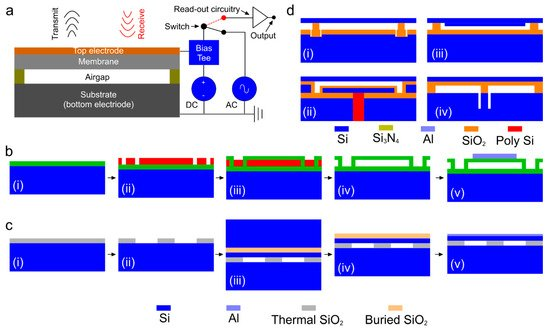 Micromachines Free Full Text Overview Of Ultrasound Detection Technologies For Photoacoustic Imaging Html
