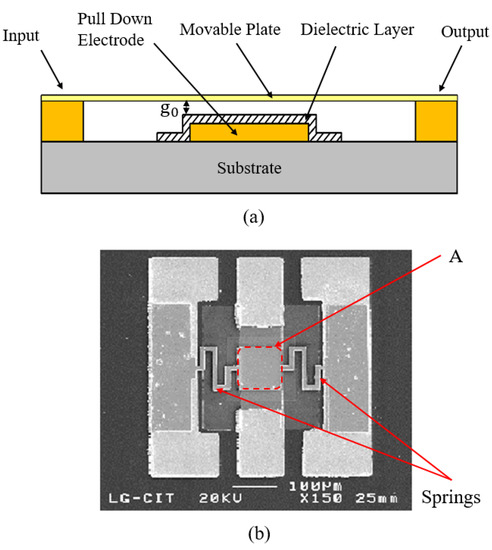 Micromachines Free Full Text Research Status And Development Trend Of Mems Switches A Review Html