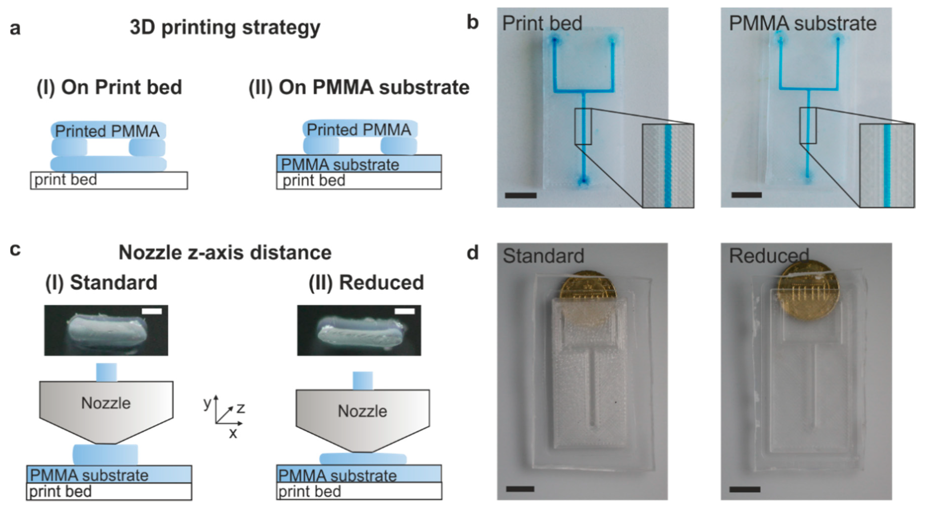 Micromachines Free Full Text Fused Deposition Modeling Of Microfluidic Chips In Polymethylmethacrylate Html