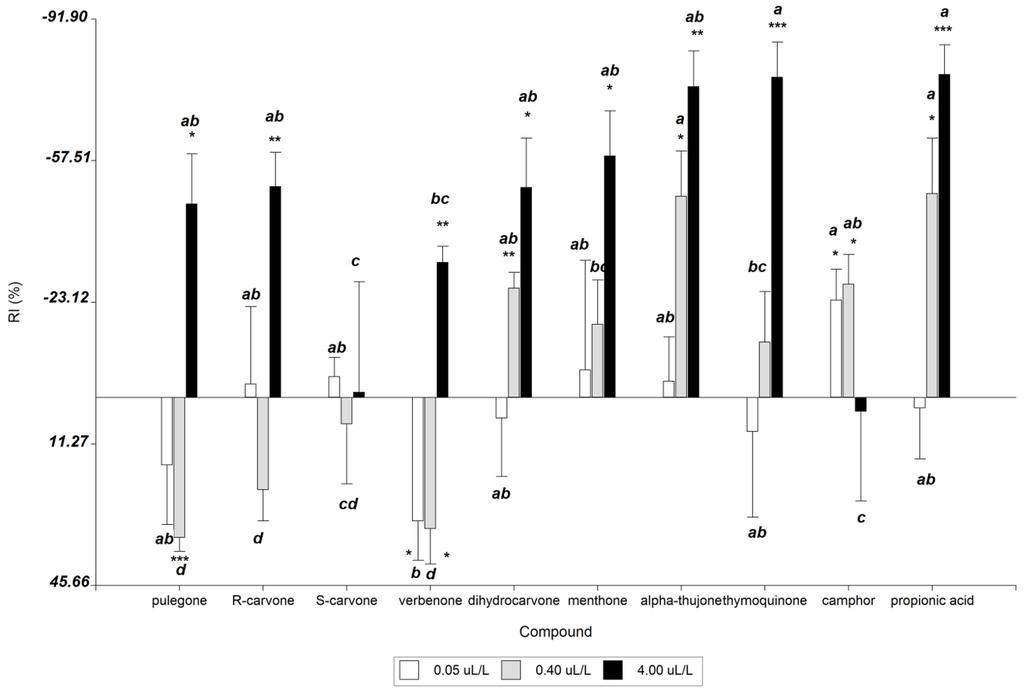 biogenic amines in food pdf