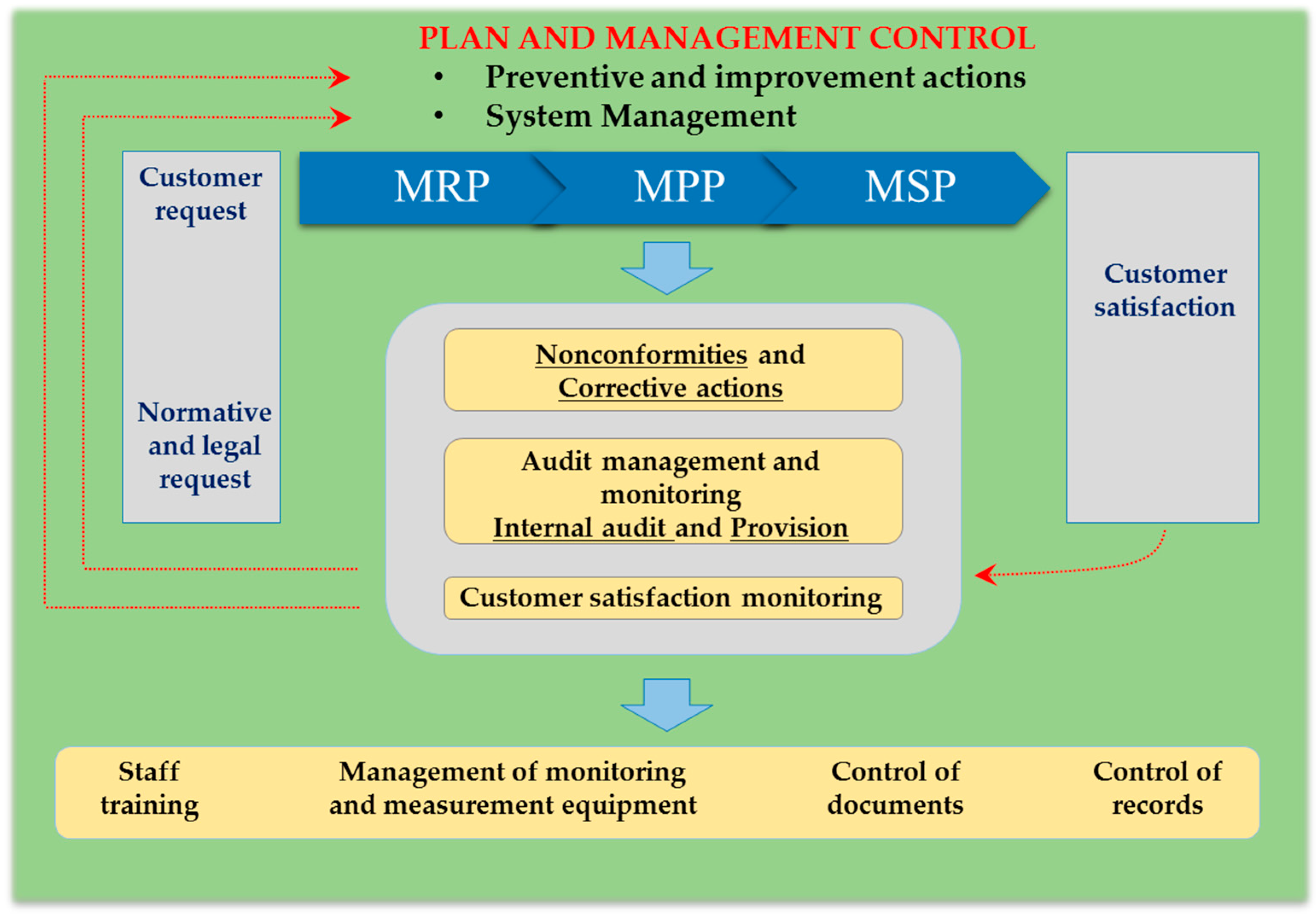 iso 9001 2008 a quality management system To improve consistency with iso 14001:2004 there were no new requirements  for example, in iso 9001:2008, a quality management system.