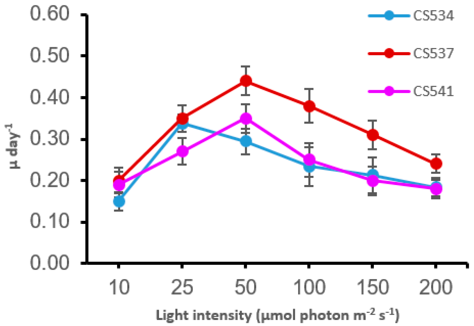 light intensity affecting lemna minor growth A chlorophyll a fluorescence-based lemna minor bioassay to monitor microbial degradation of nanomolar to on plant growth saturating light pulse was.