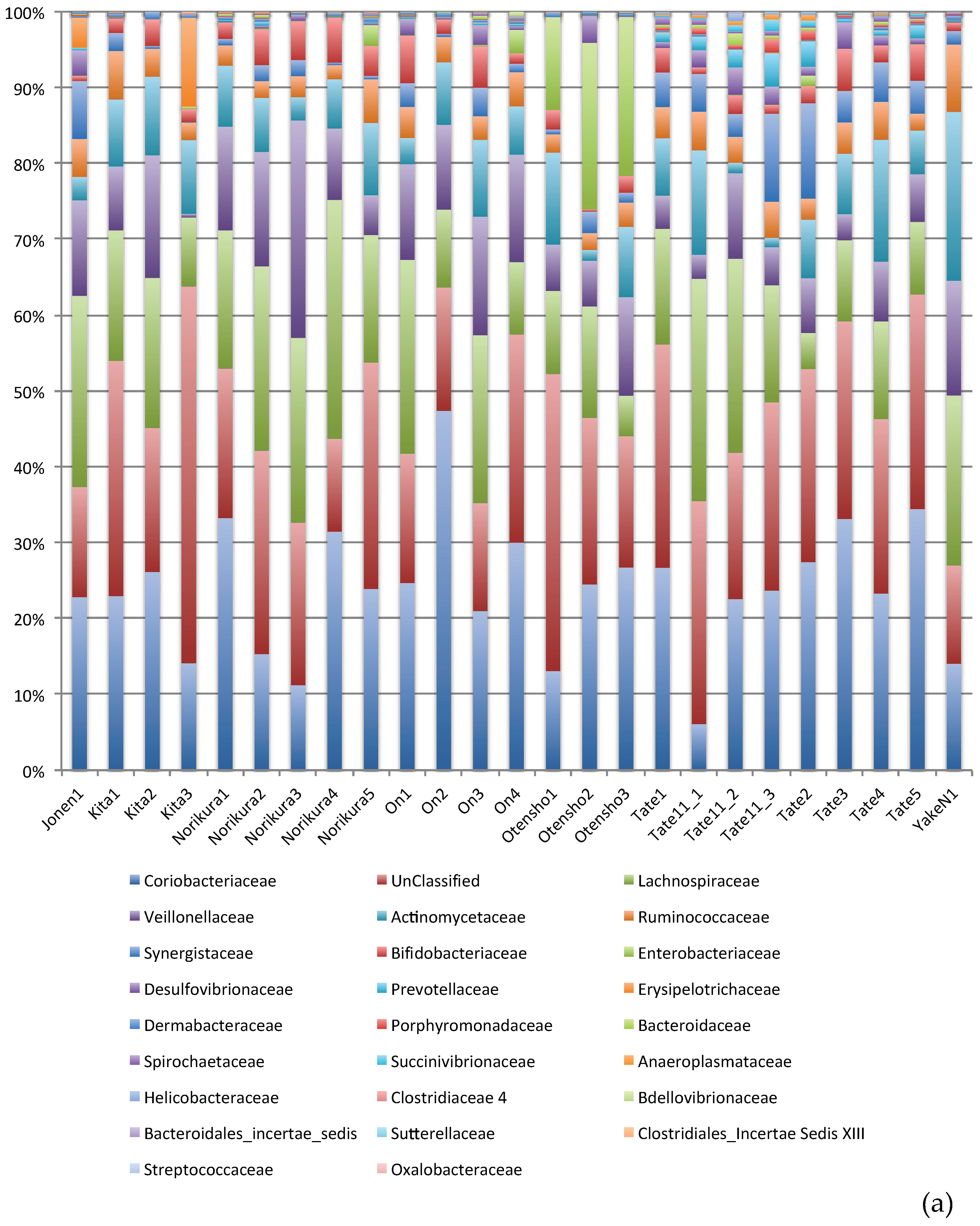 Microorganisms | Free Full-Text | Cecal Microbiome Analyses