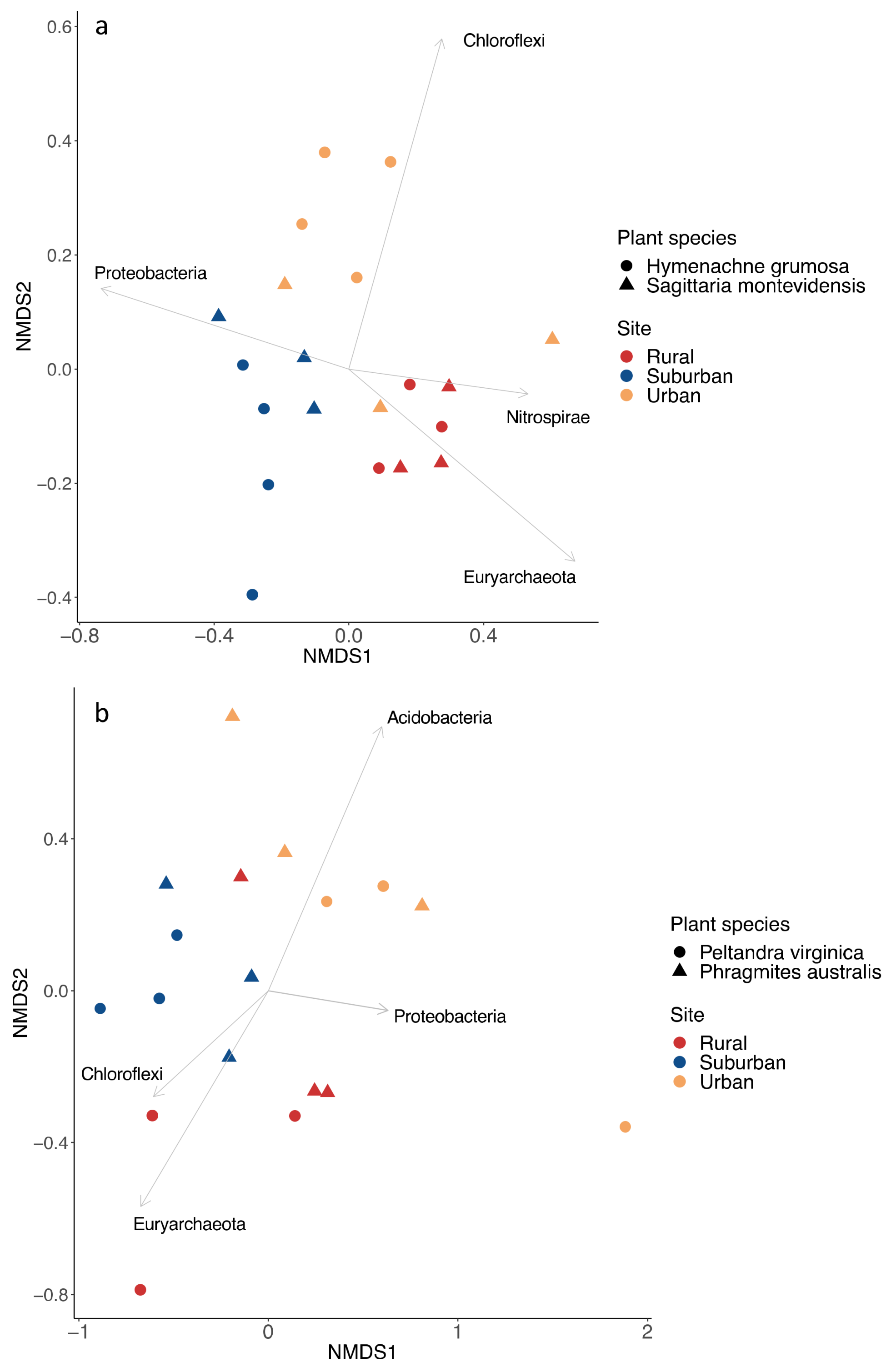 Microorganisms   Free Full-Text   Urbanization Altered Bacterial and