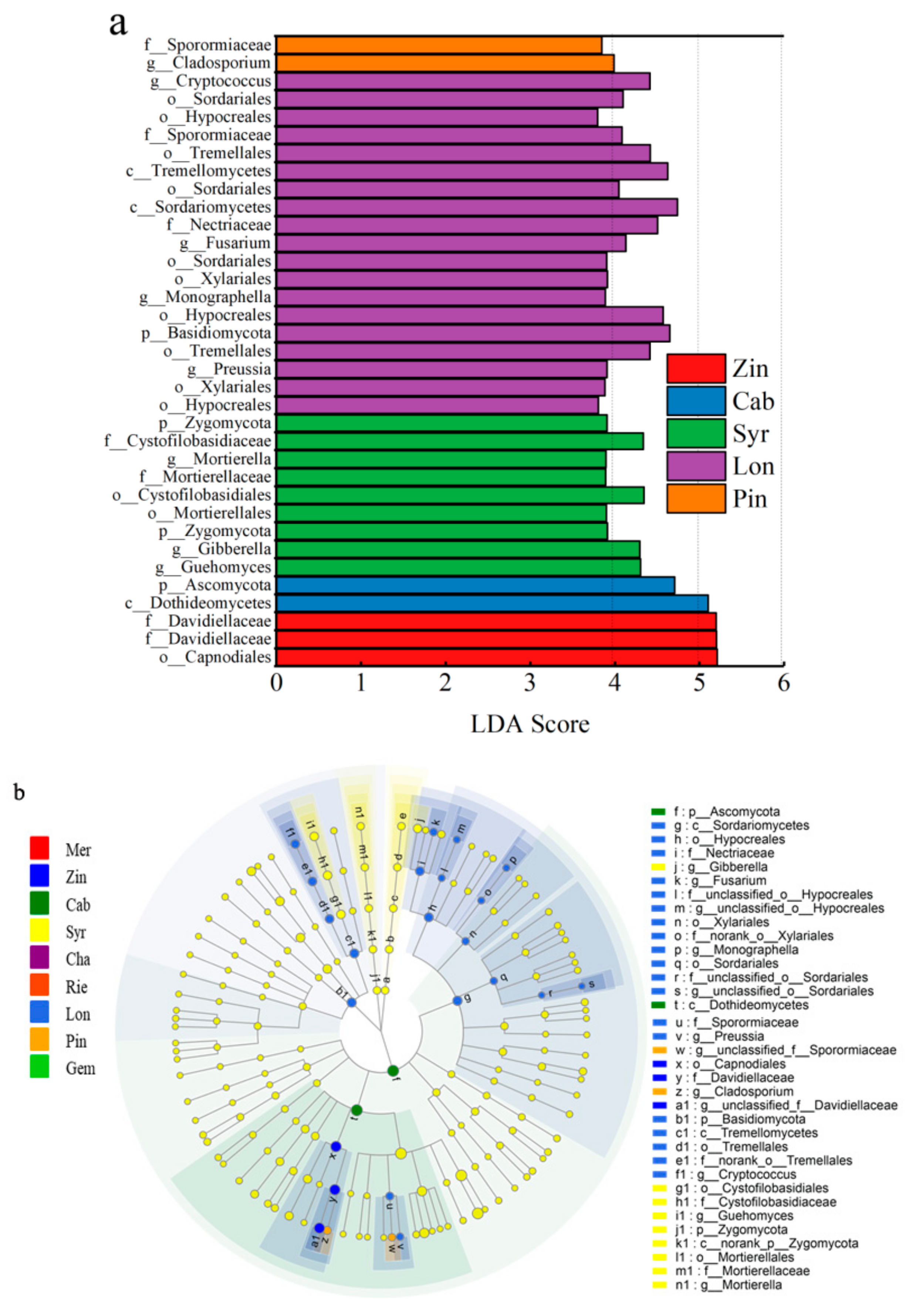 Microorganisms Free Full Text Microbial Community Analyses Associated With Nine Varieties Of Wine Grape Carposphere Based On High Throughput Sequencing Html