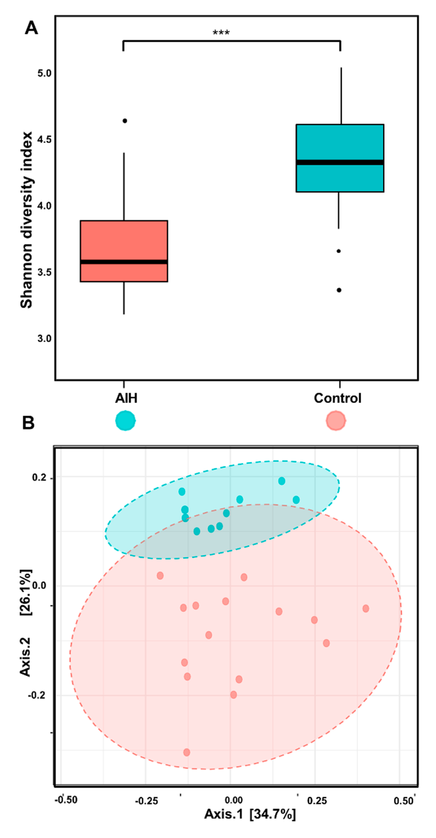 Microorganisms Free Full Text Autoimmune Hepatitis Shifts In Gut Microbiota And Metabolic Pathways Among Egyptian Patients Html