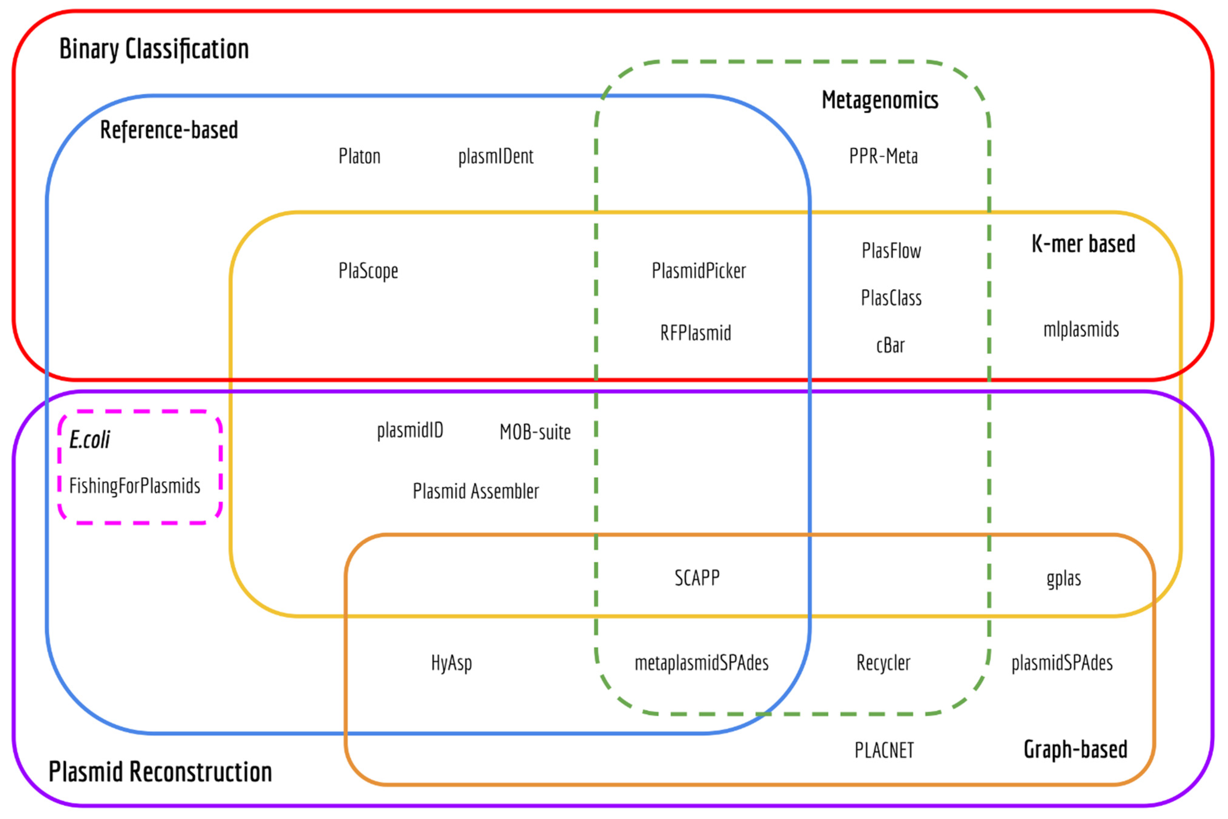 Euler diagram of tools to predict the plasmidome of bacteria