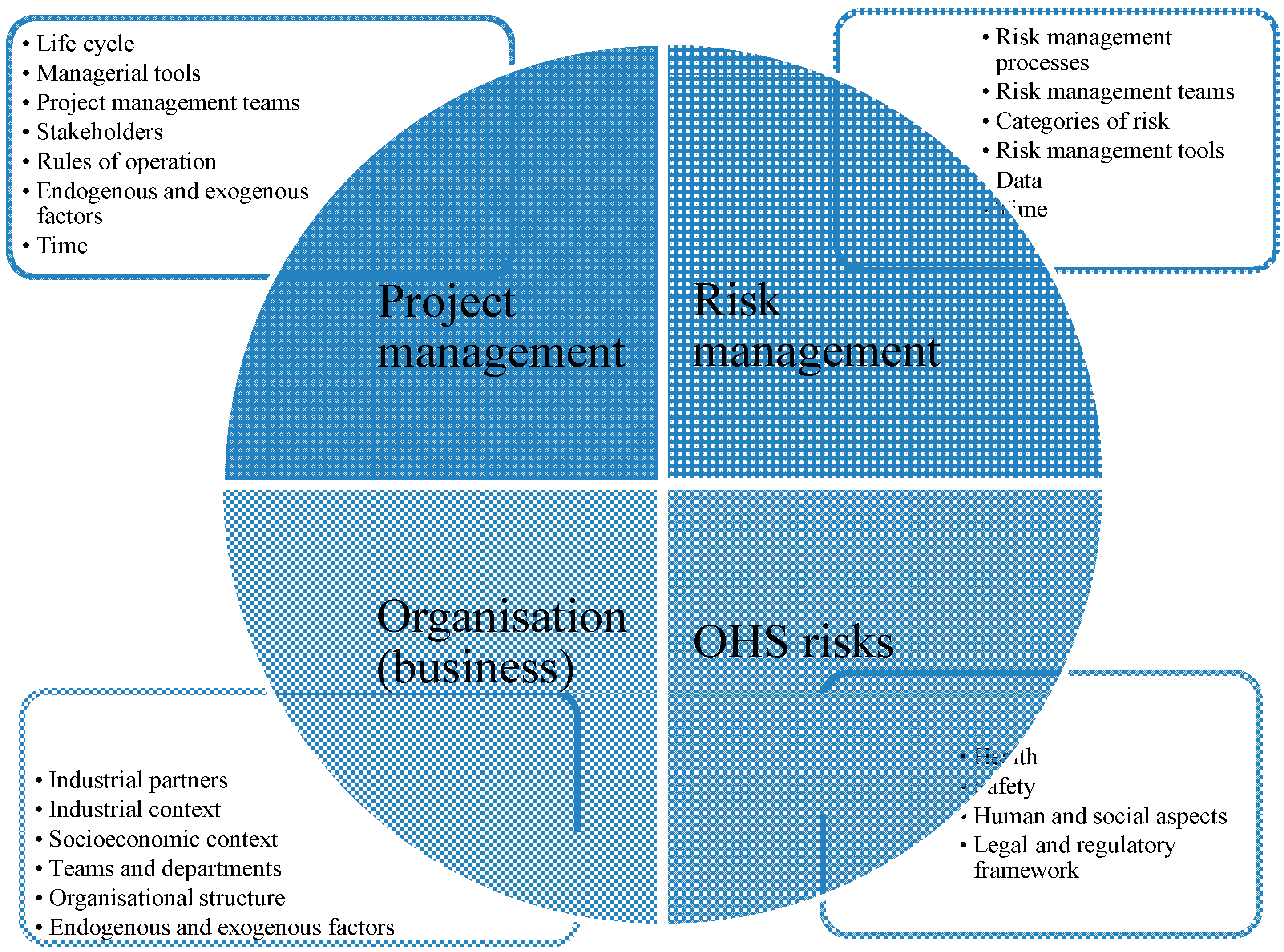 Research papers on management of business risk