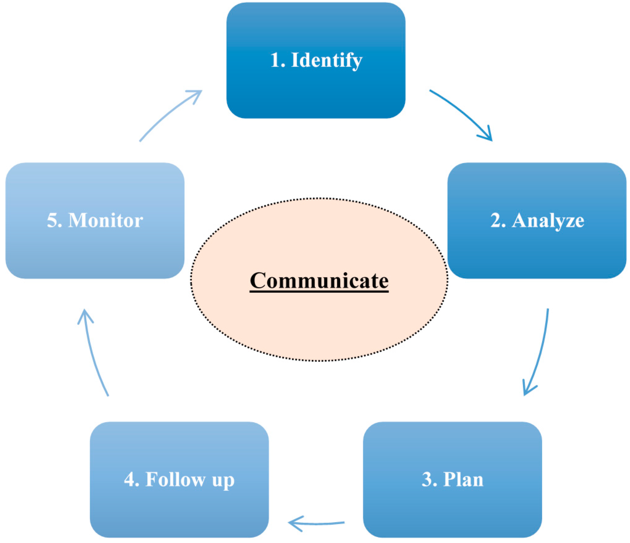 phd thesis proposal in management