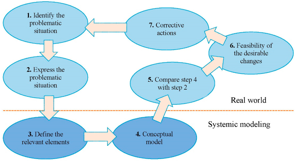 Purpose of research methodology