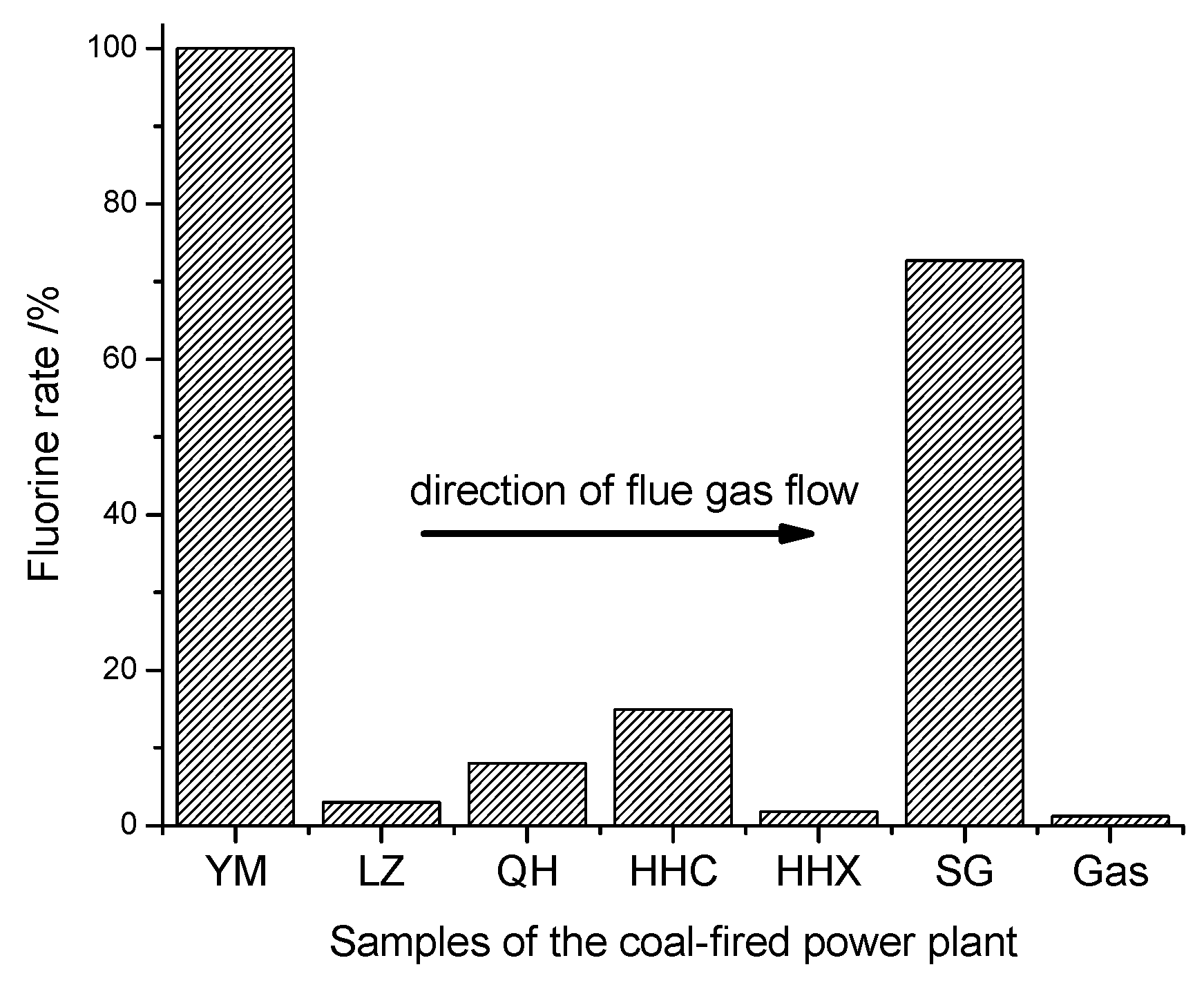 Minerals Free Full Text Modes Of Occurrence Fluorine By Coal Power Plant Diagram 05 00530 G005 1024