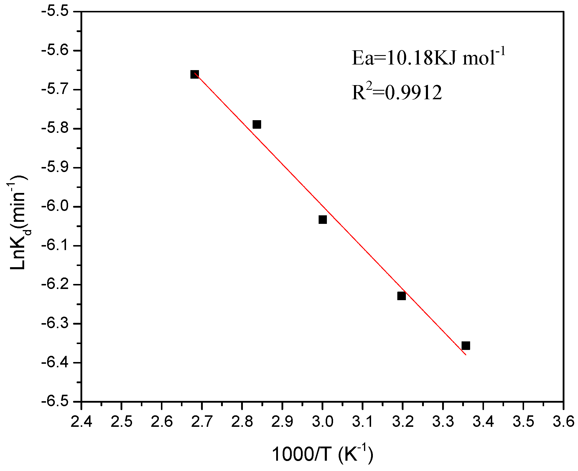 Minerals   Free Full-Text   Kinetics of Iron Leaching from