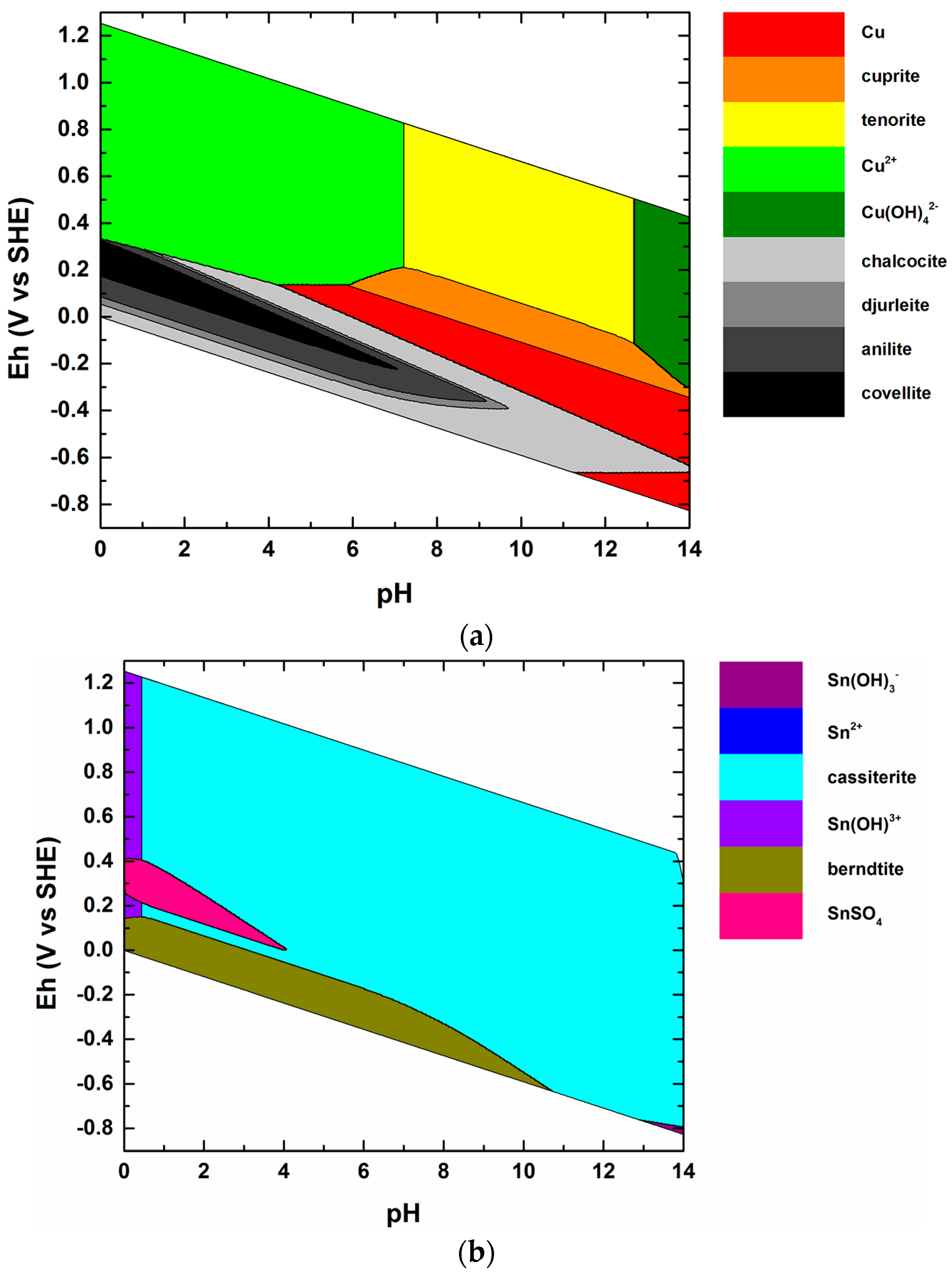 Minerals | Free Full-Text | Stability of Naturally Relevant Ternary ...