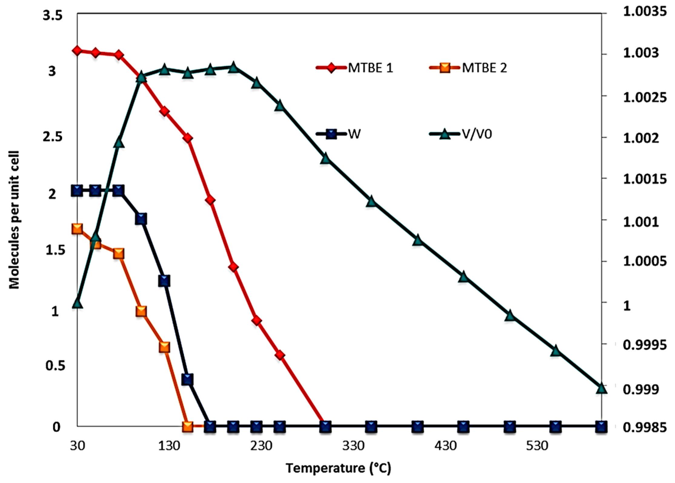 Tag: Methyl Tertiary Butyl Ether Industry