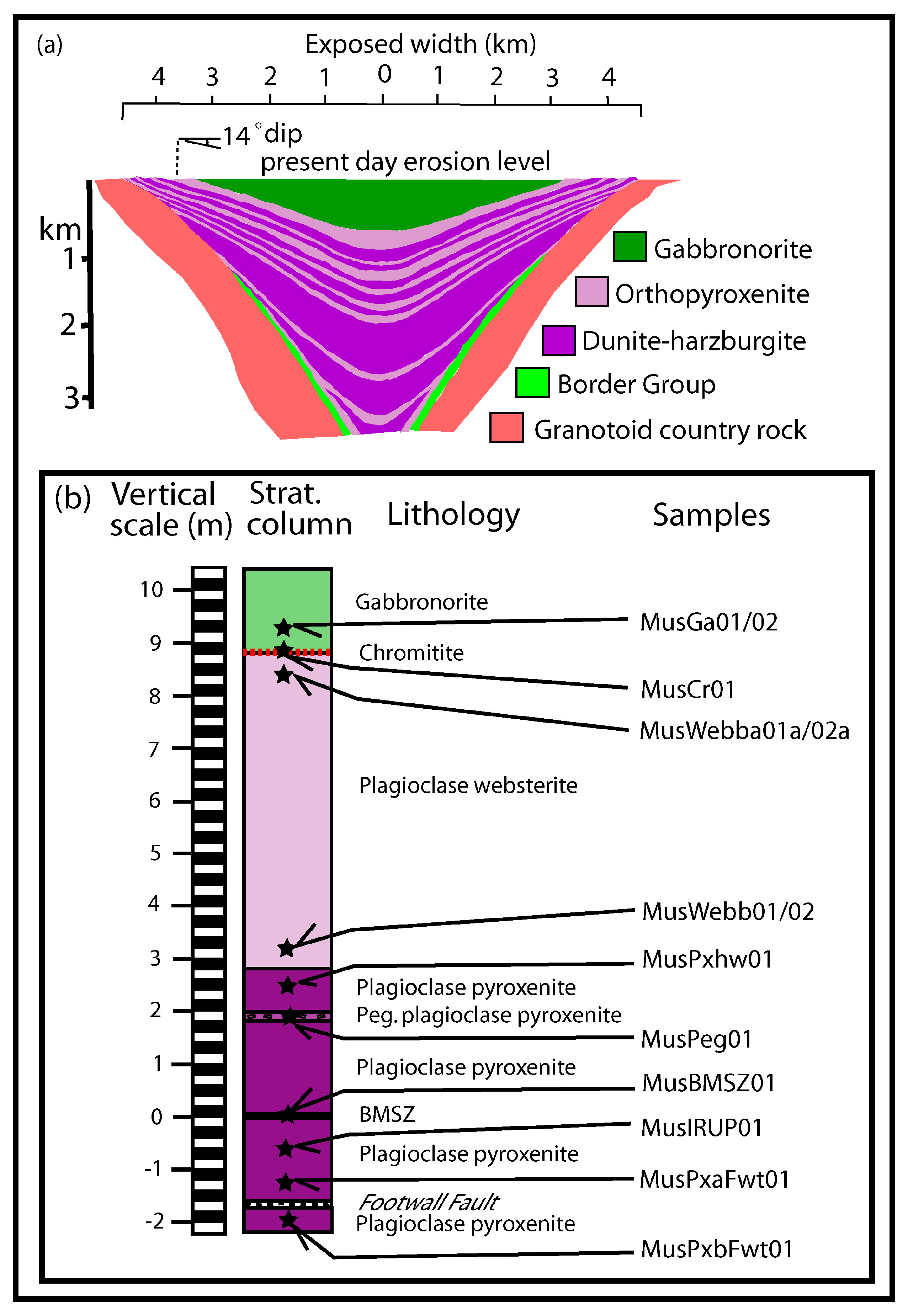 Minerals   Free Full-Text   Hydrothermal Alteration in the ...