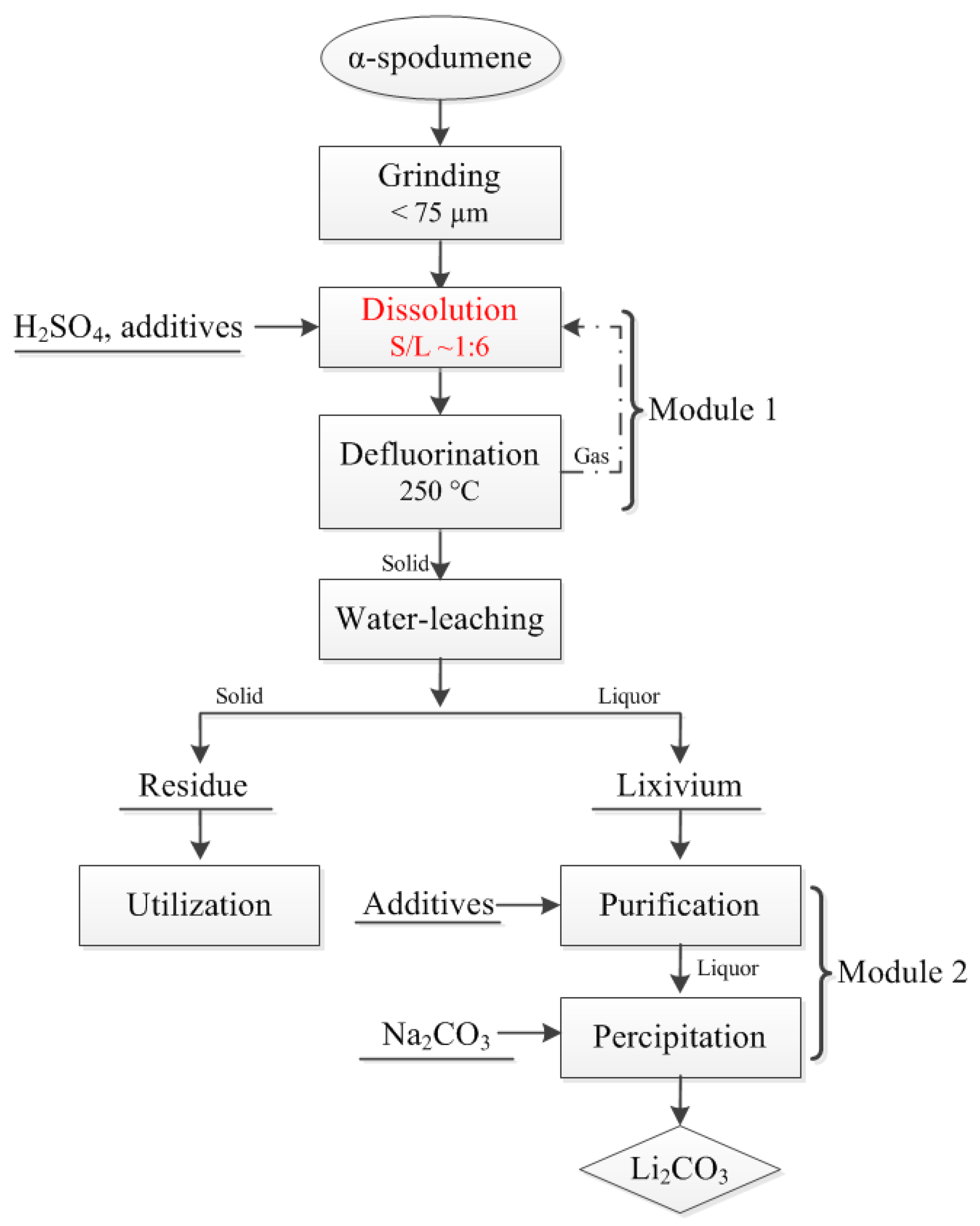 Minerals free full text investigation of enhanced leaching of no pooptronica