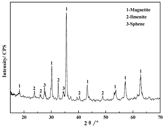 magnetite concentrate angle of repose