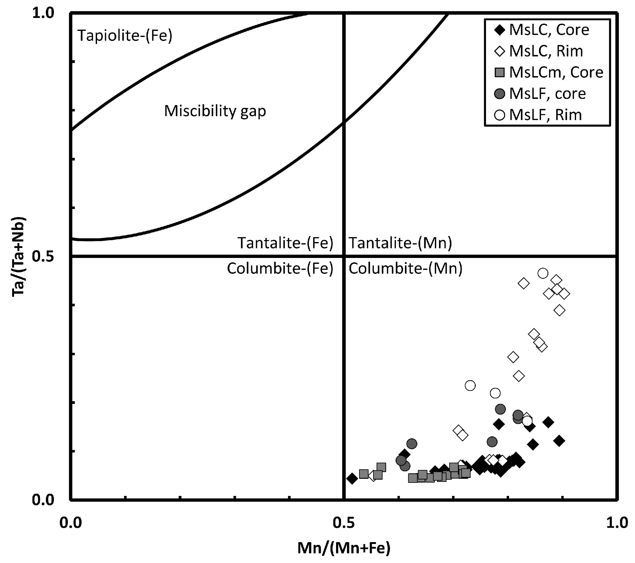 Minerals Free Full Text Evidence For Nb Ta Occurrences