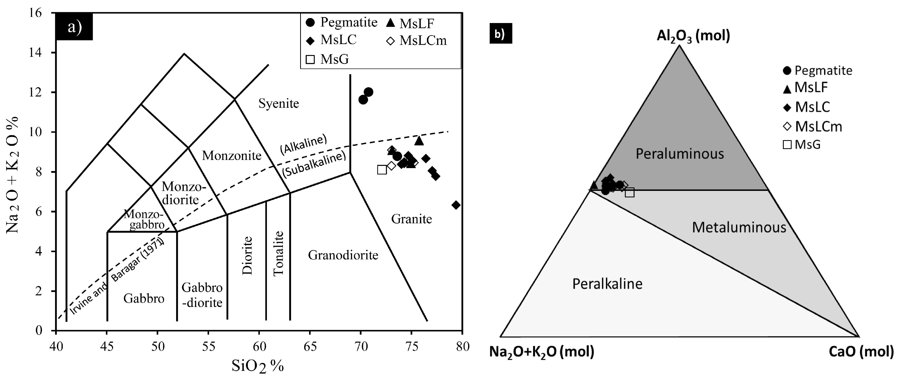 Minerals | Free Full-Text | Evidence for Nb-Ta Occurrences