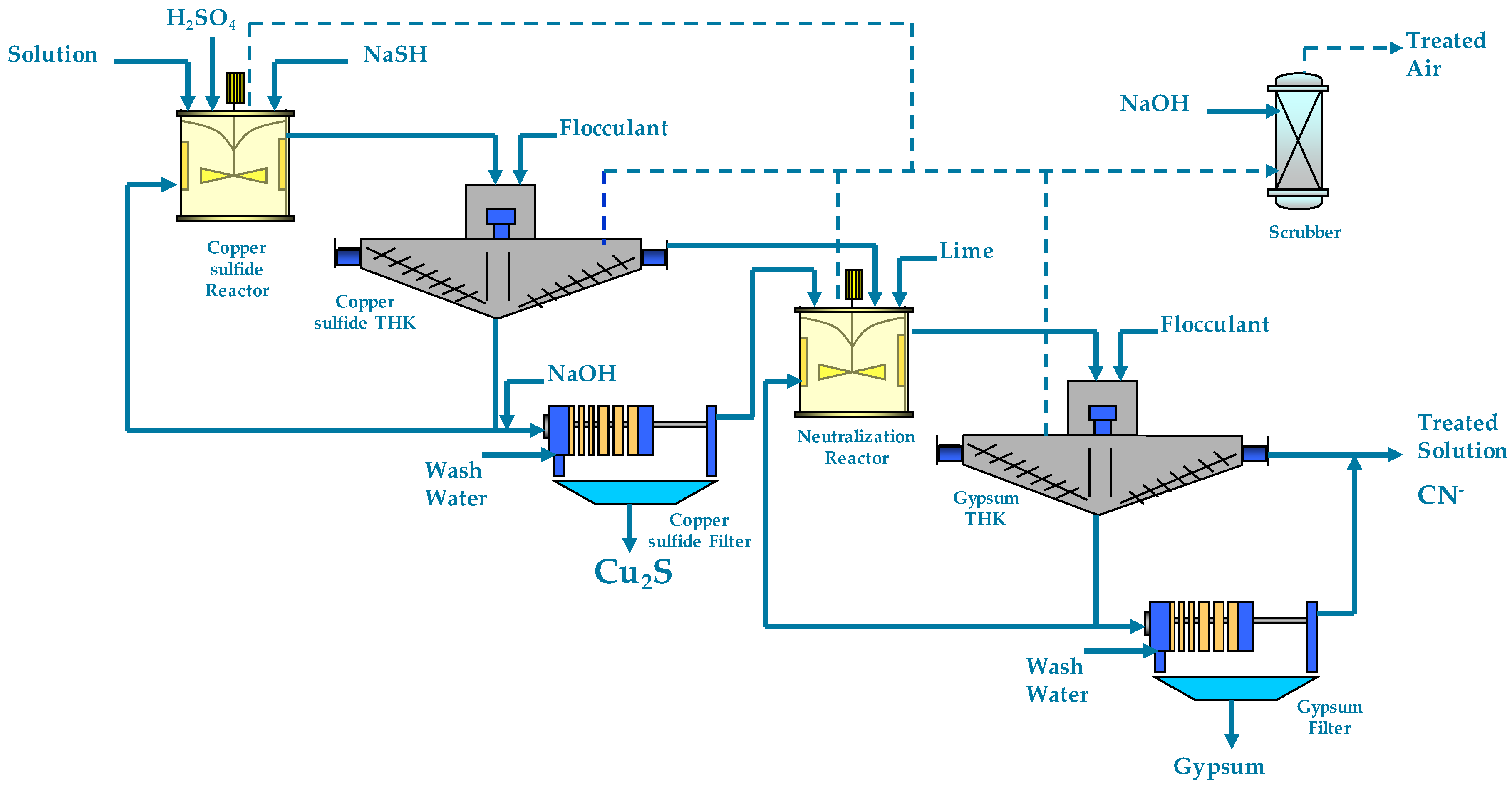 Minerals Free Full Text Two Stage Sart Process A Feasible Flow Diagram Reactor No
