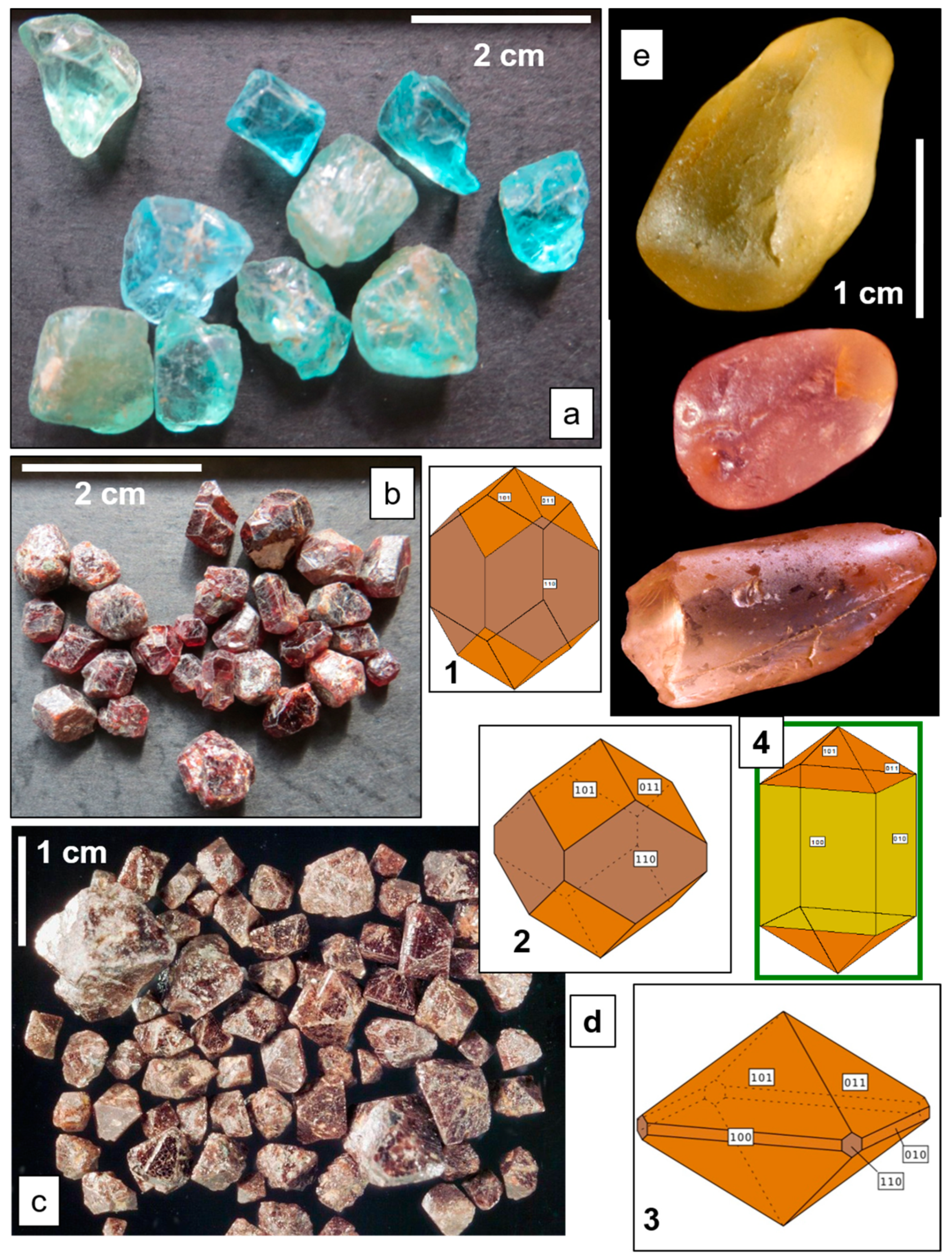 Minerals | Free Full-Text | Gems and Placers—A Genetic Relationship