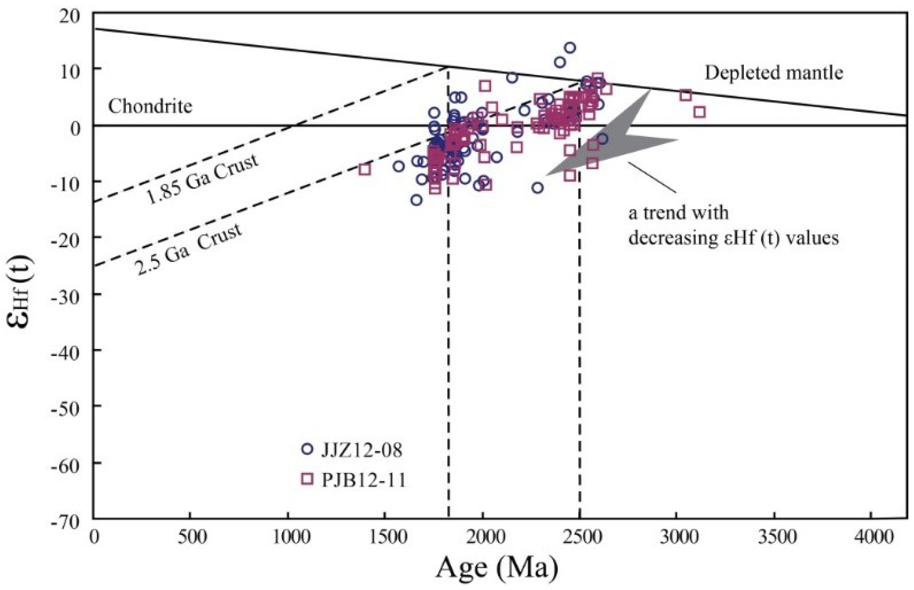 Ma, ~3400. age dating and at the very least establishing the maximum age of deposition.