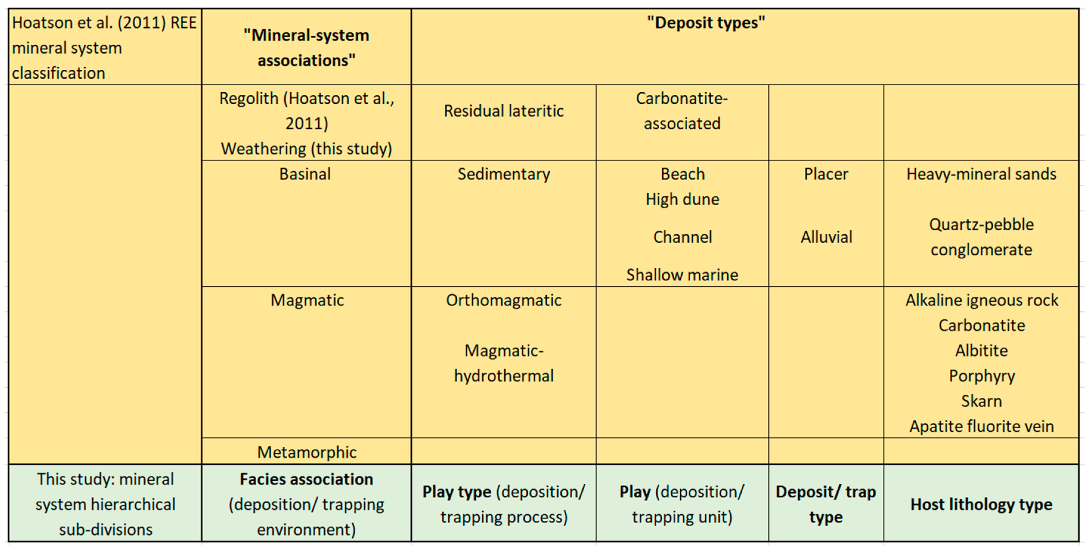 Minerals | Free Full-Text | A Workflow to Define, Map and ... on rock texture concept map, geologic time scale concept map, rock cycle concept map, groundwater concept map, sedimentary rock concept map, geology concept map, gas concept map, vein concept map, types of rocks concept map, quartz concept map, fracture concept map, ion concept map, landform concept map, ionic compound concept map, composition concept map, pangaea concept map, crystal system concept map, magma concept map, pressure concept map, lava concept map,