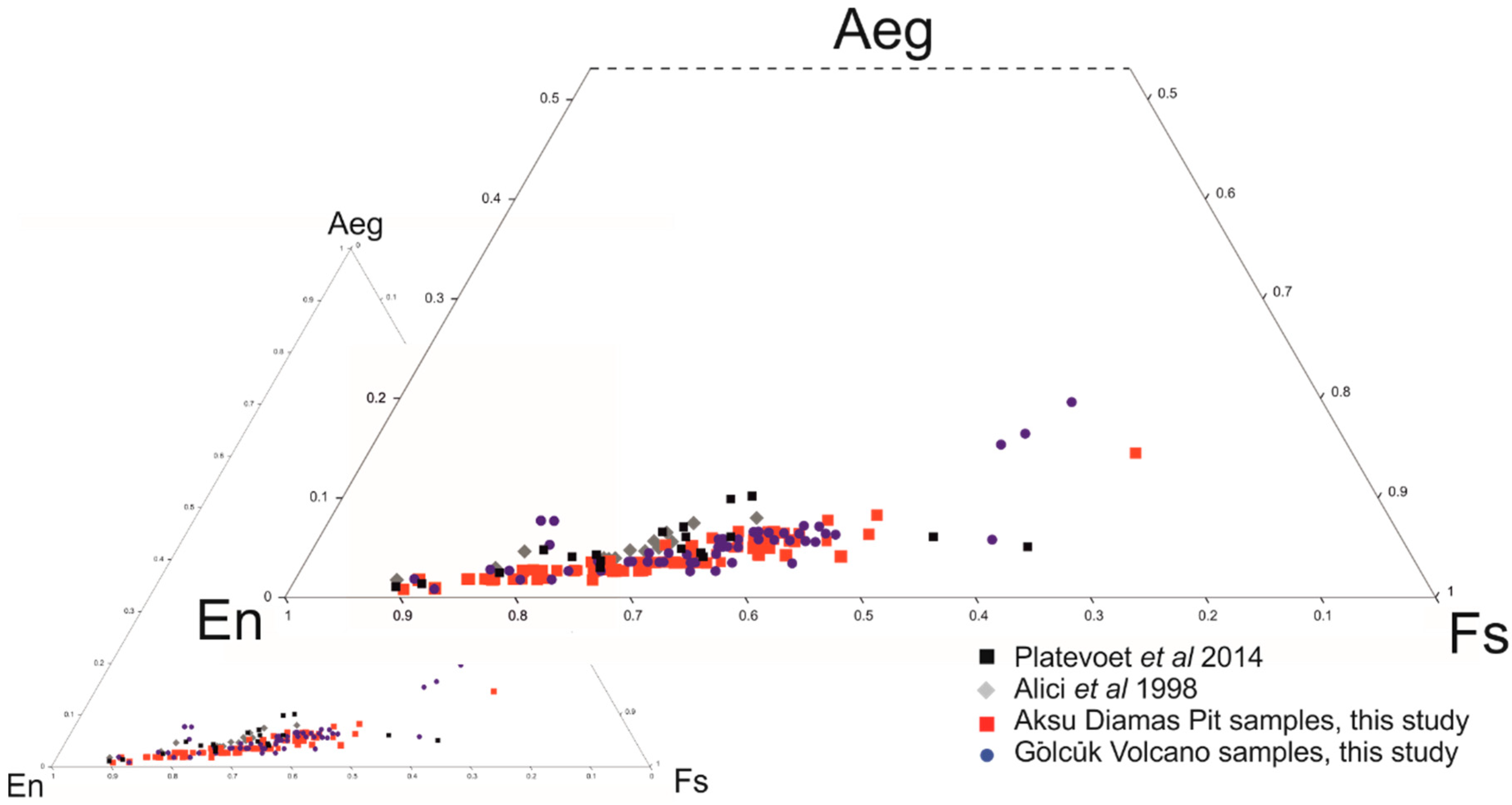 Melange Orange Et Rose minerals | free full-text | volcanic-derived placers as a