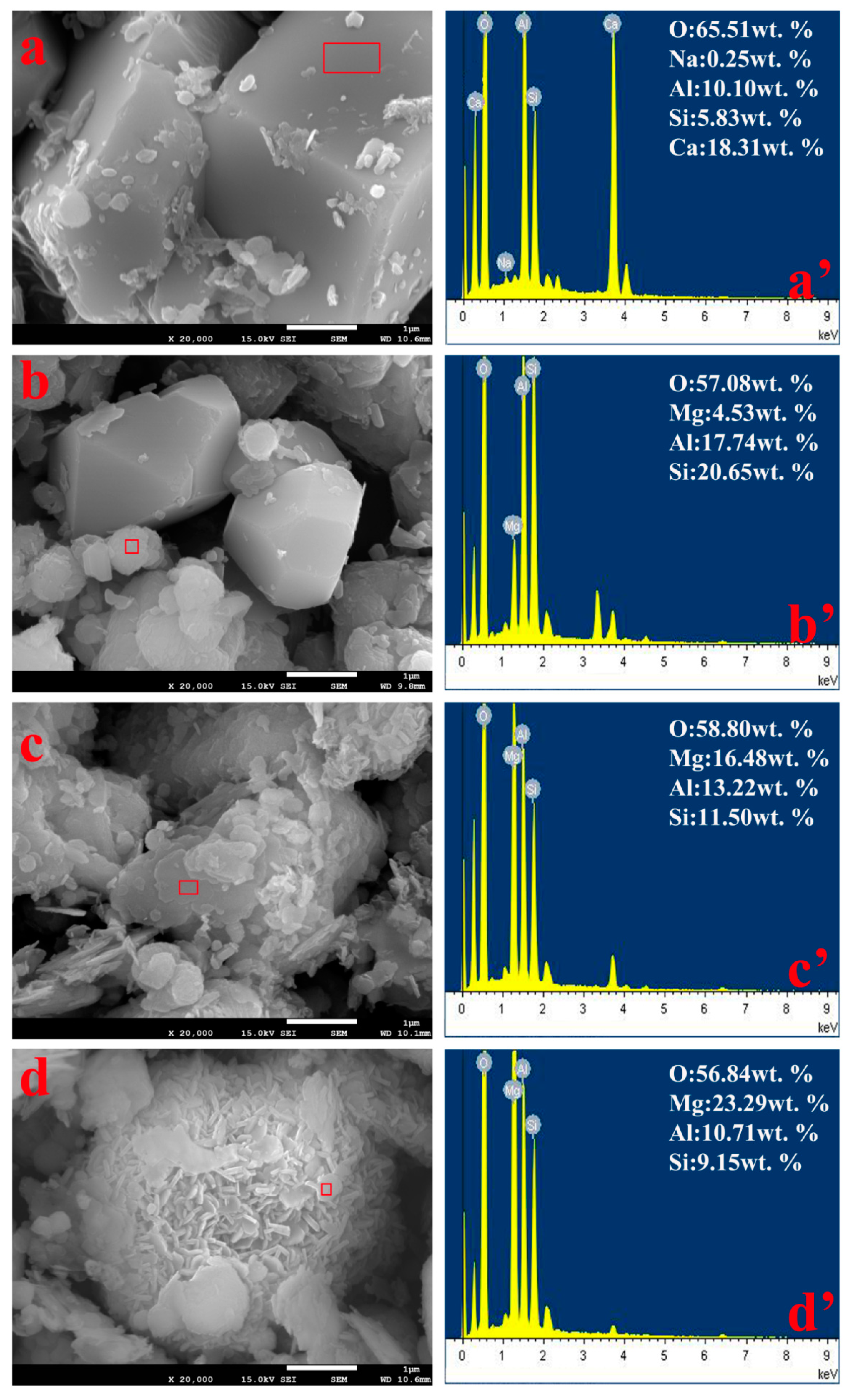 Minerals | Free Full-Text | Recovery of Alkali from Bayer Red Mud