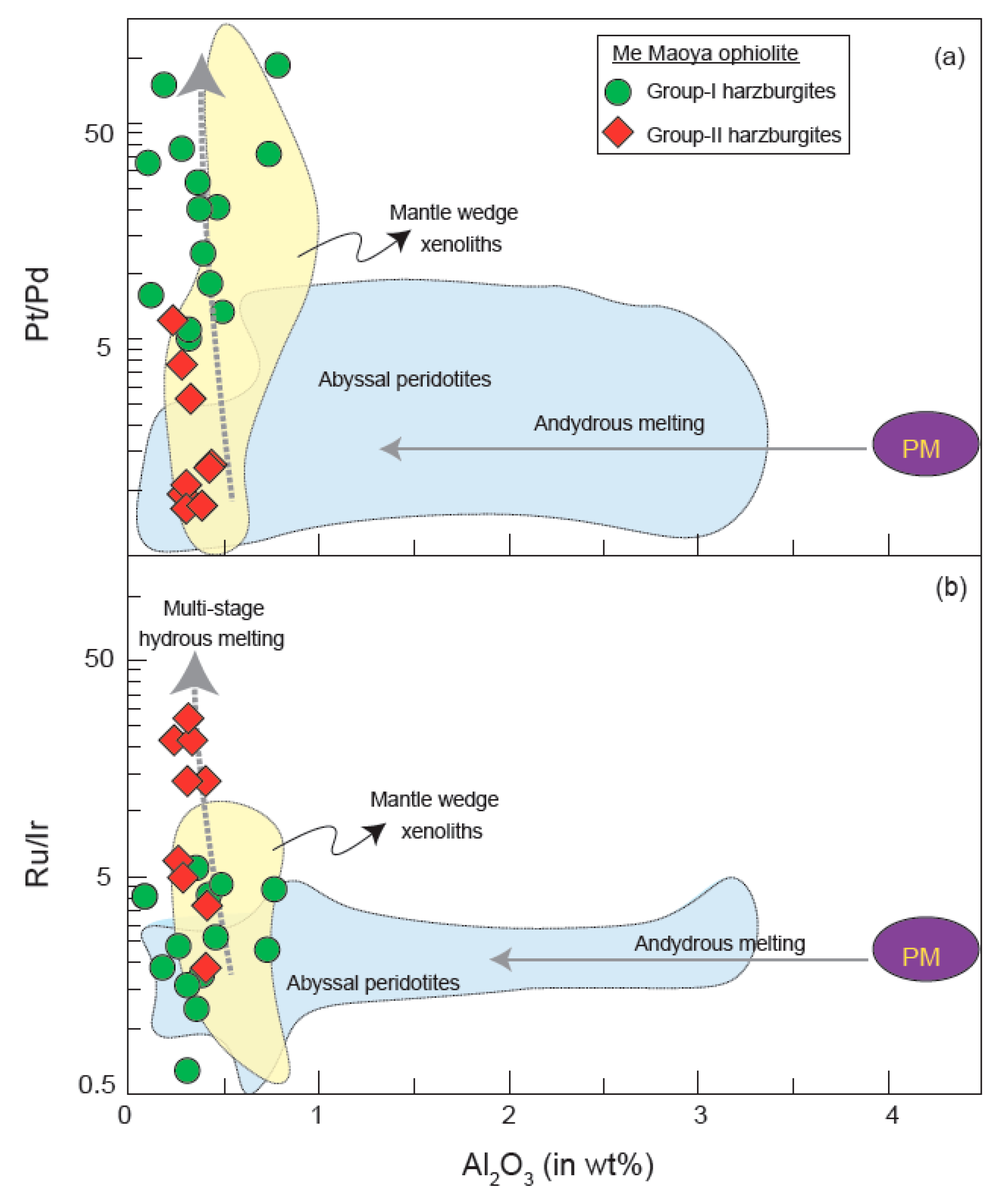 Minerals | Free Full-Text | Subduction-Induced Fractionated